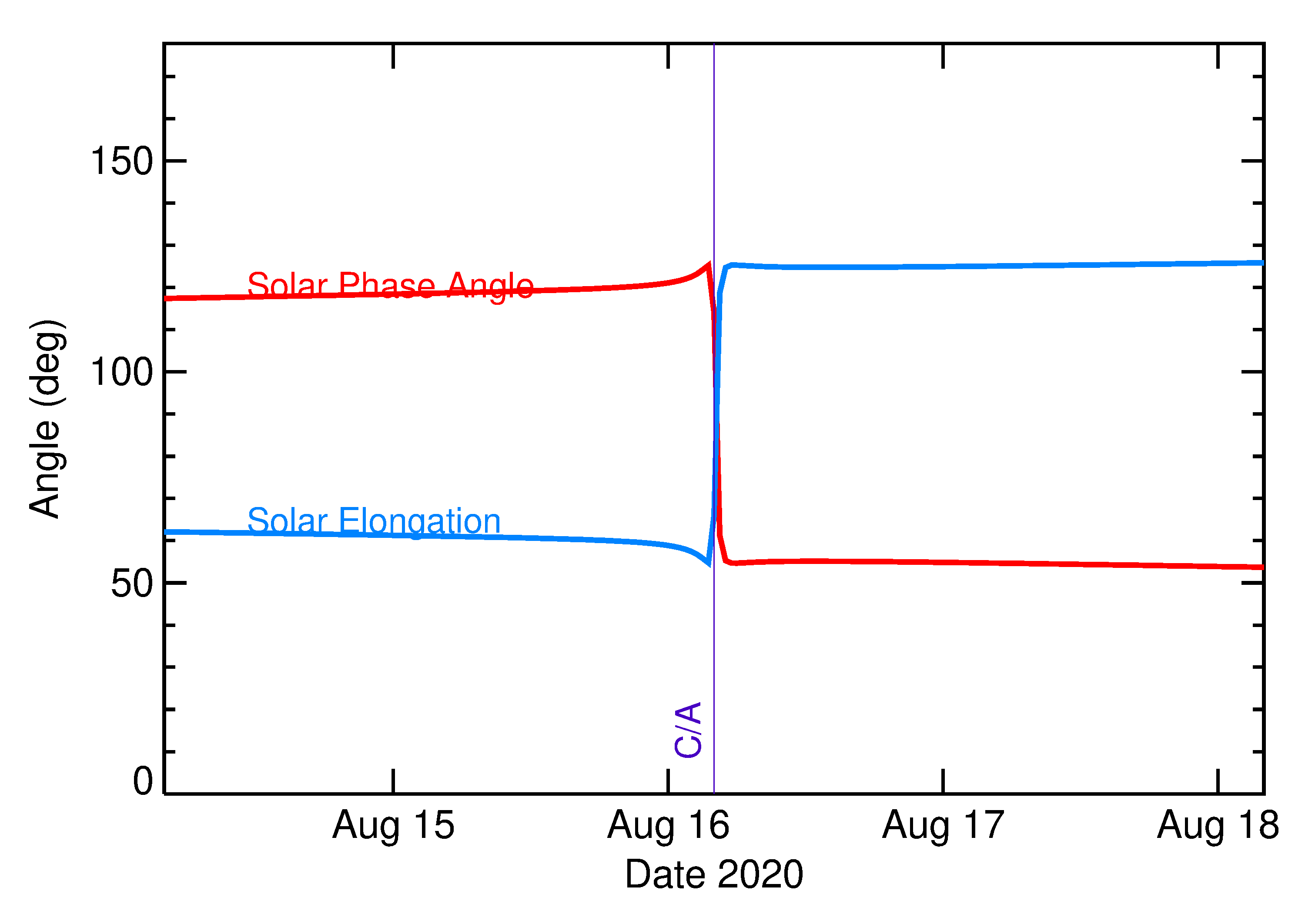 Solar Elongation and Solar Phase Angle of 2020 QG in the days around closest approach