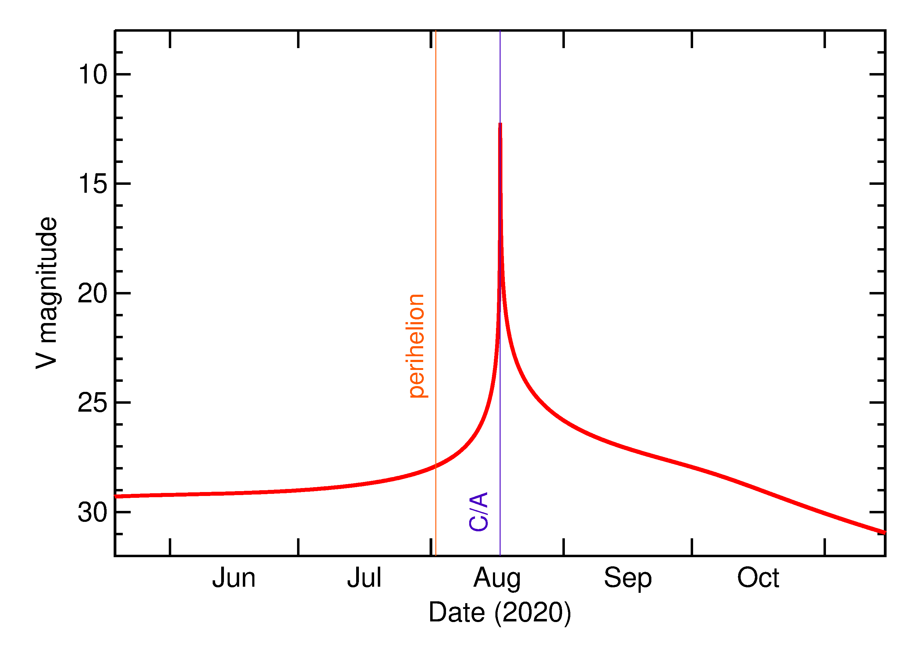 Predicted Brightness of 2020 QG in the months around closest approach