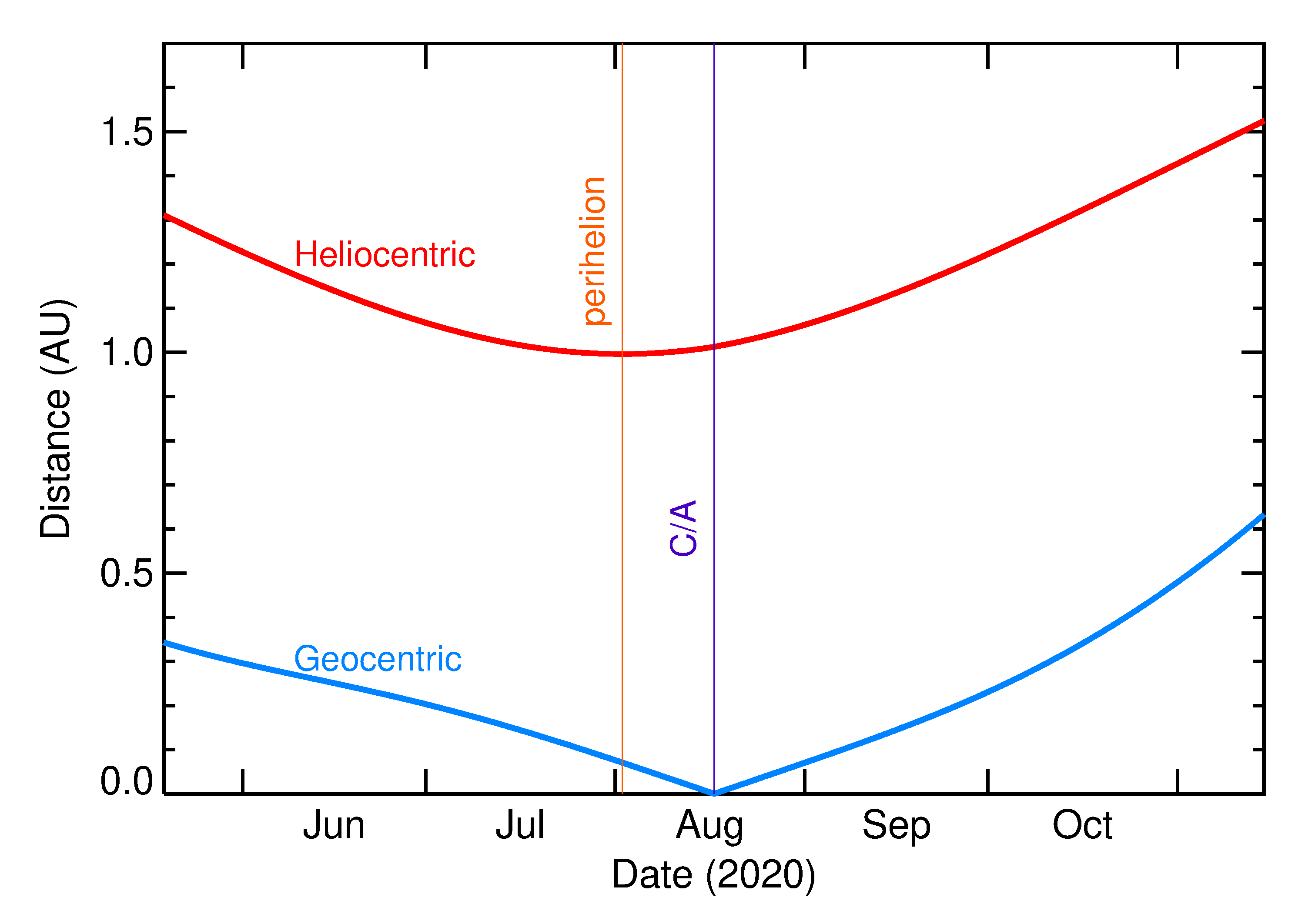 Heliocentric and Geocentric Distances of 2020 QG in the months around closest approach