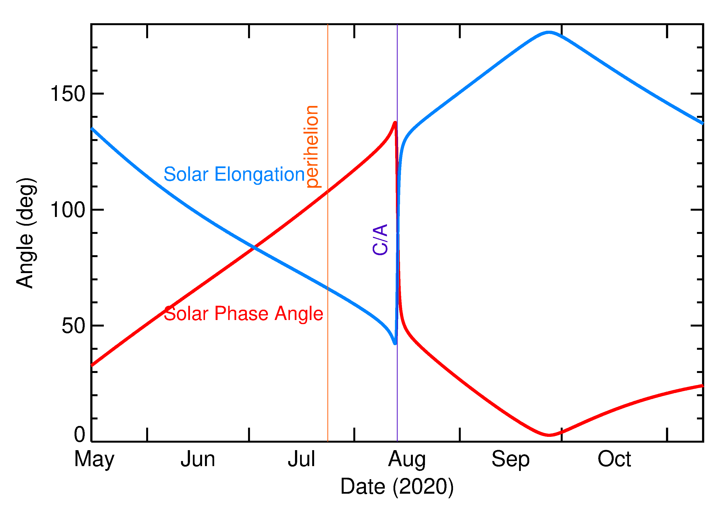 Solar Elongation and Solar Phase Angle of 2020 QJ5 in the months around closest approach