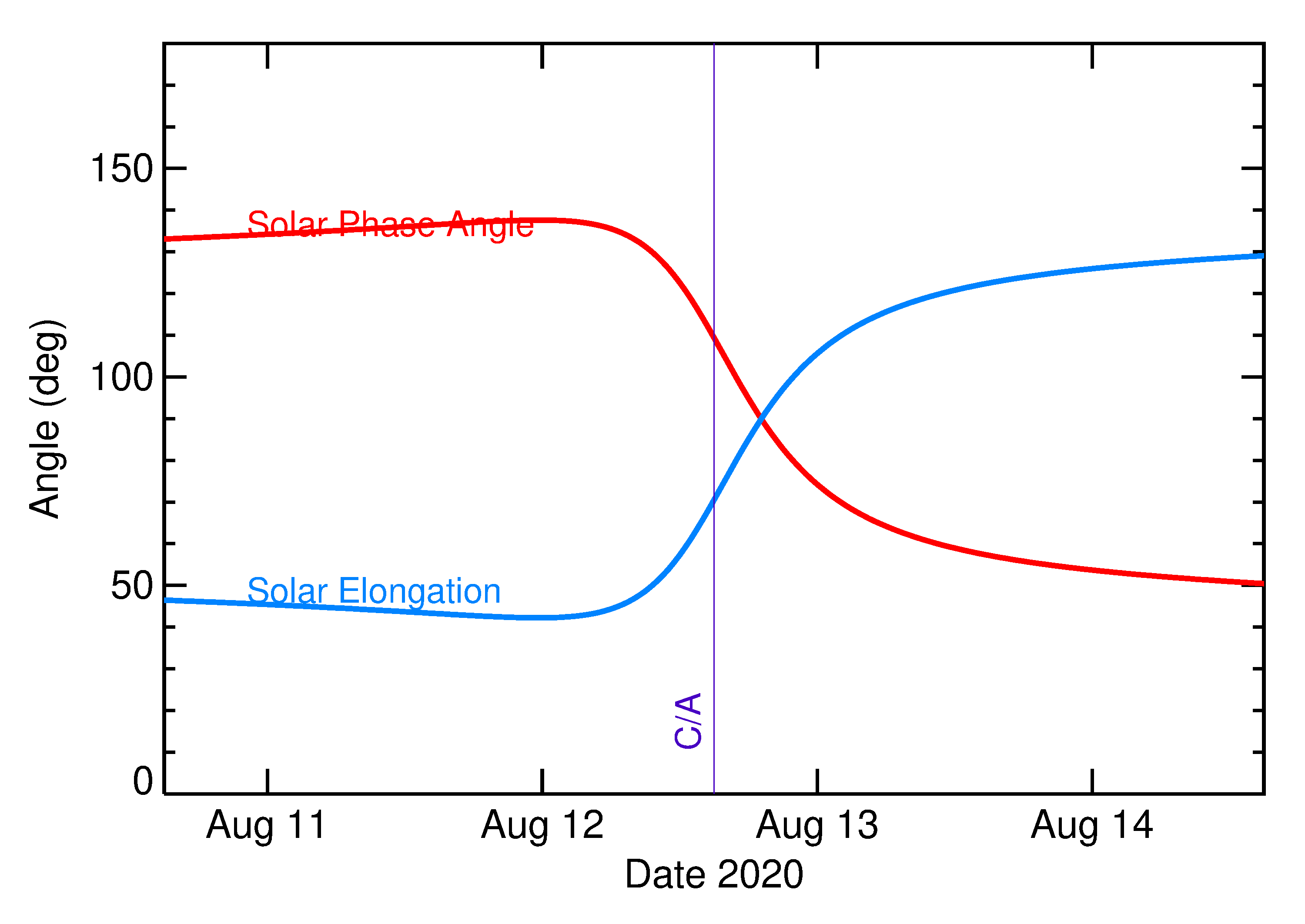 Solar Elongation and Solar Phase Angle of 2020 QJ5 in the days around closest approach
