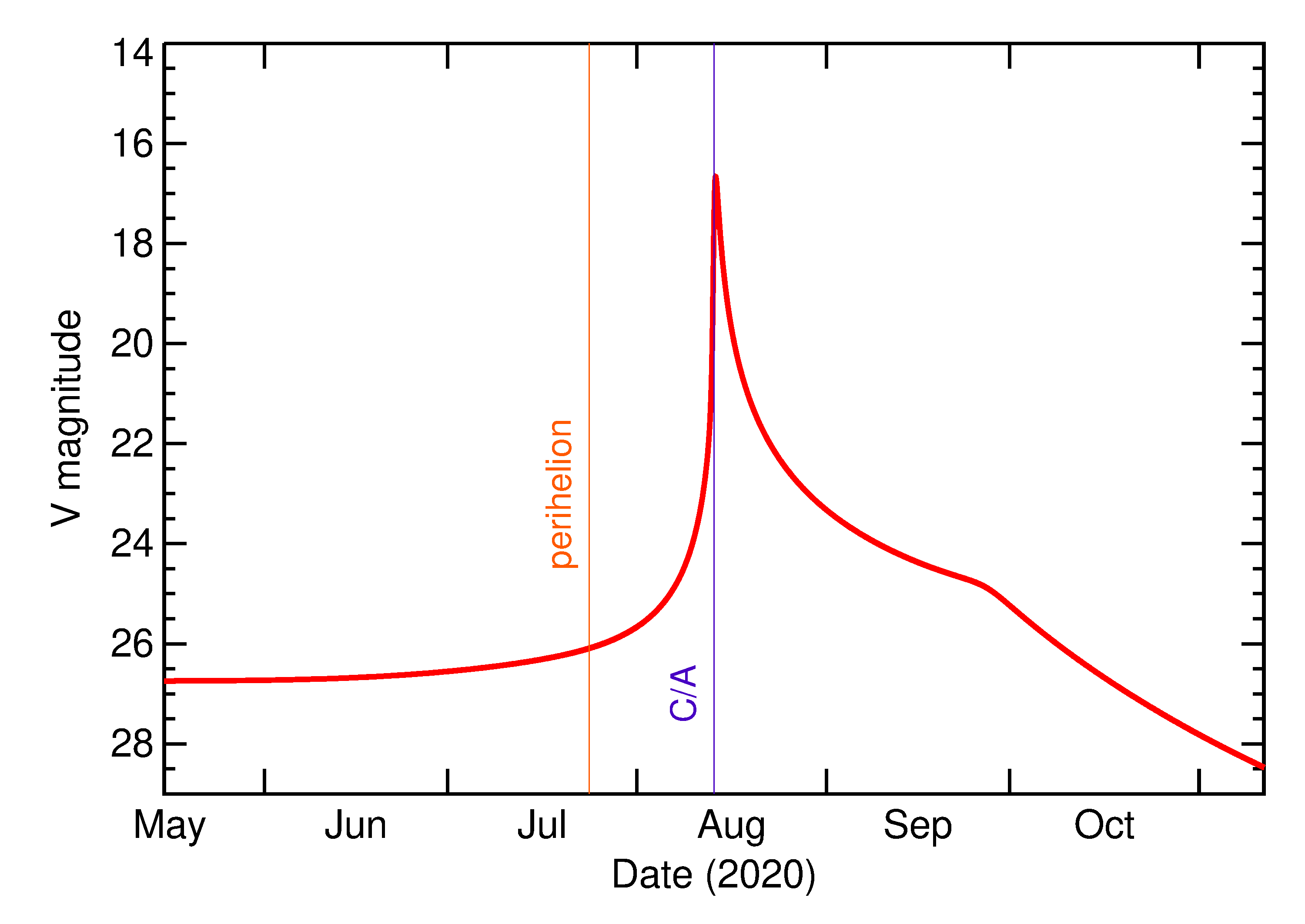 Predicted Brightness of 2020 QJ5 in the months around closest approach