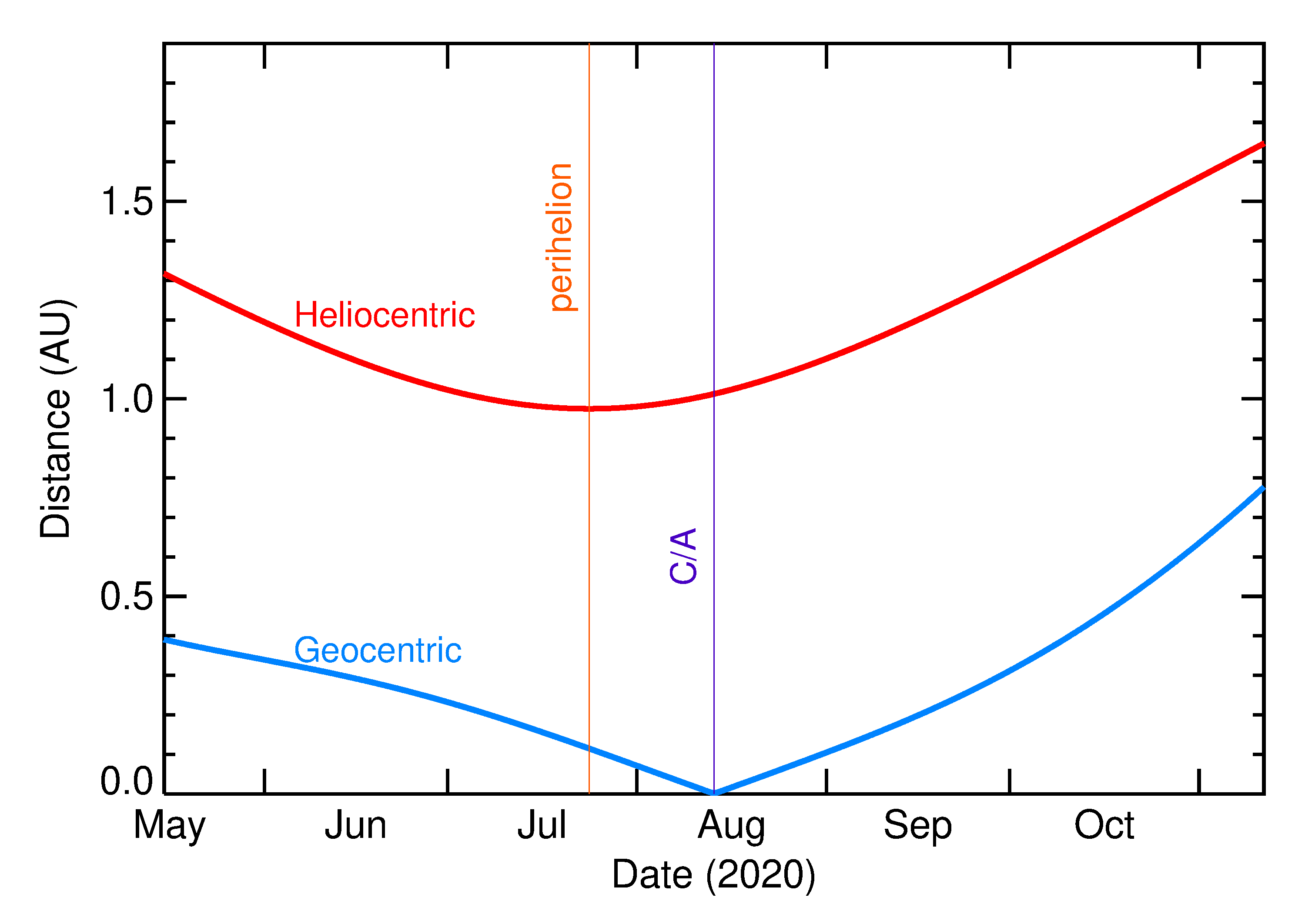 Heliocentric and Geocentric Distances of 2020 QJ5 in the months around closest approach