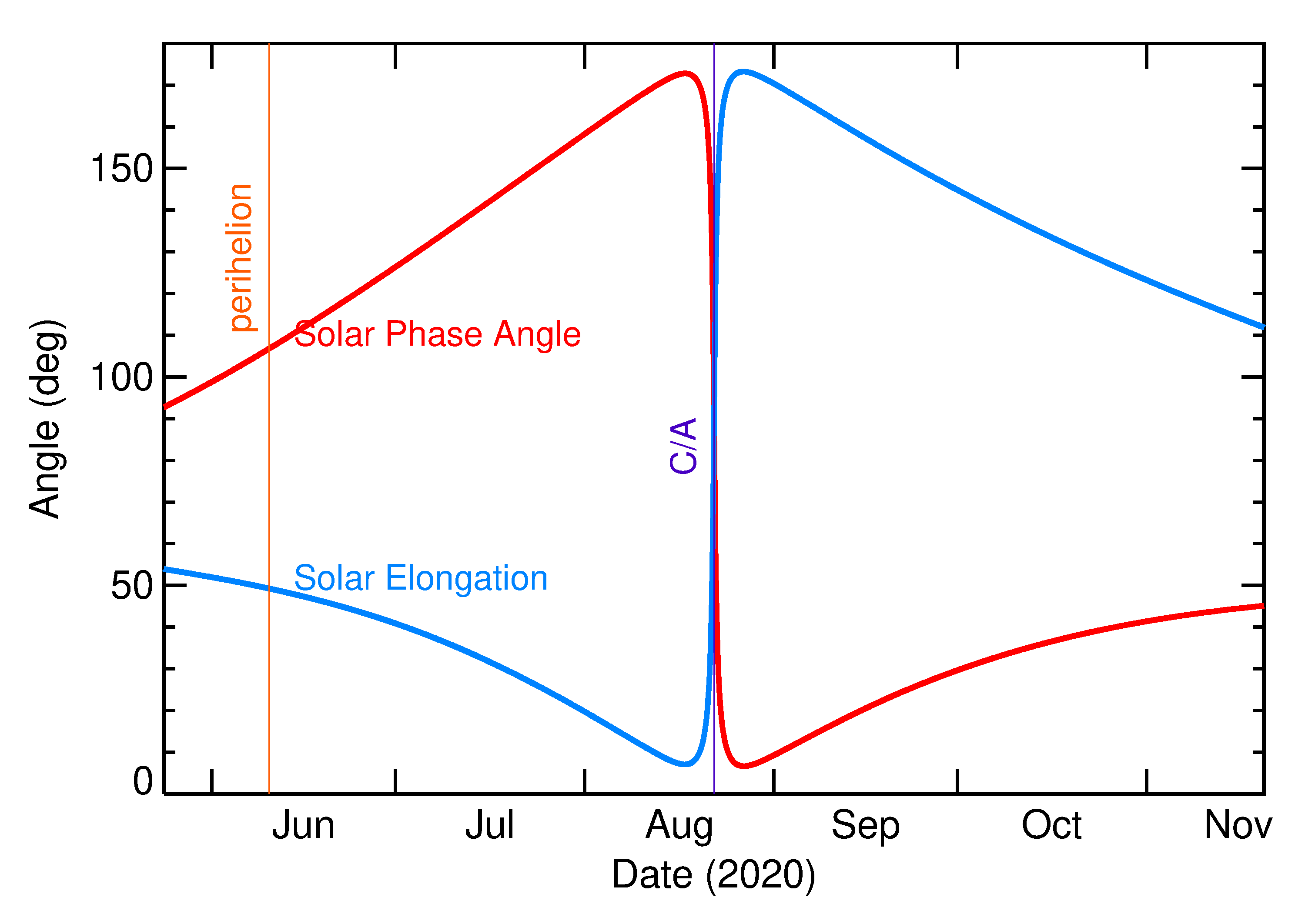 Solar Elongation and Solar Phase Angle of 2020 QN4 in the months around closest approach