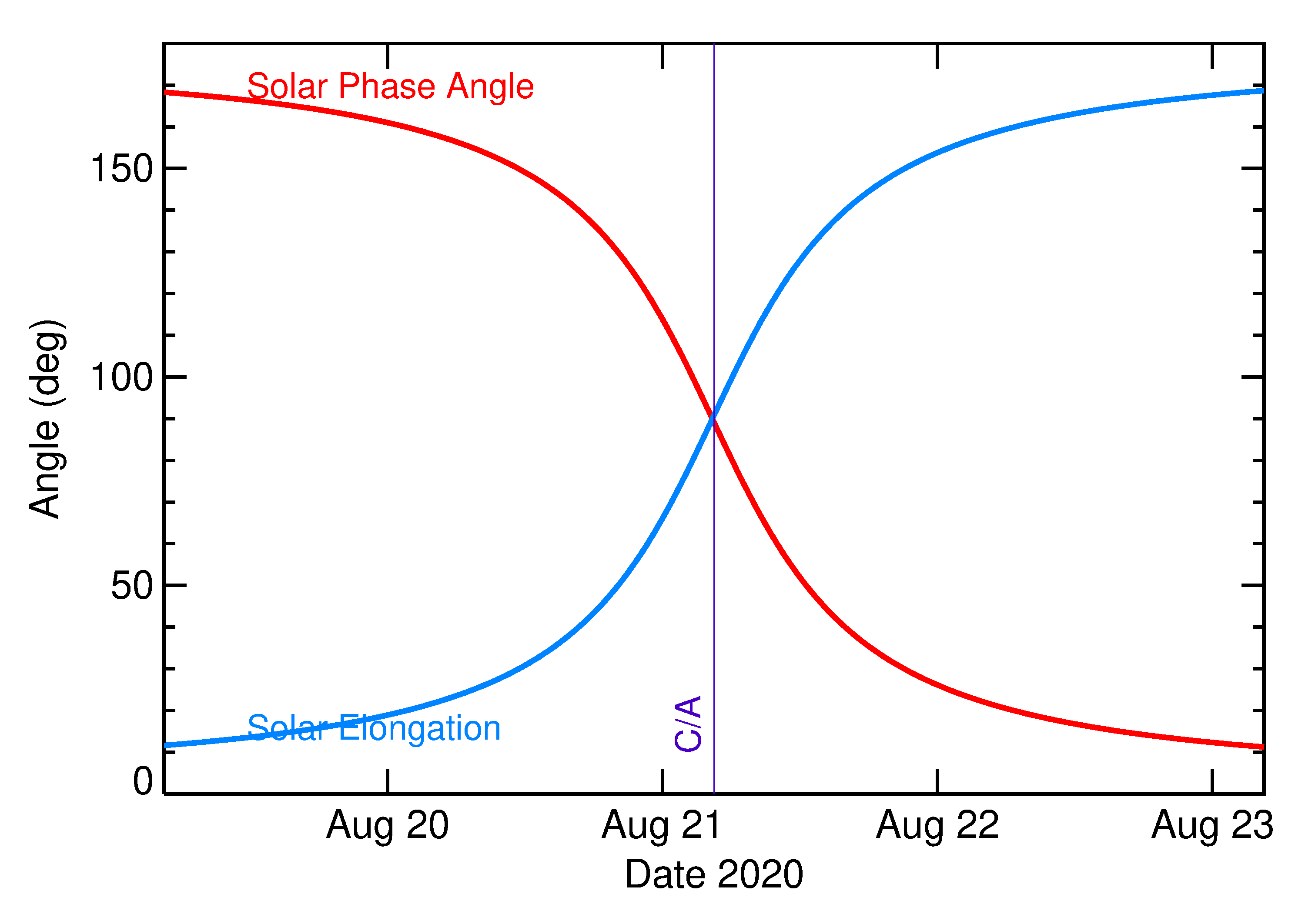 Solar Elongation and Solar Phase Angle of 2020 QN4 in the days around closest approach