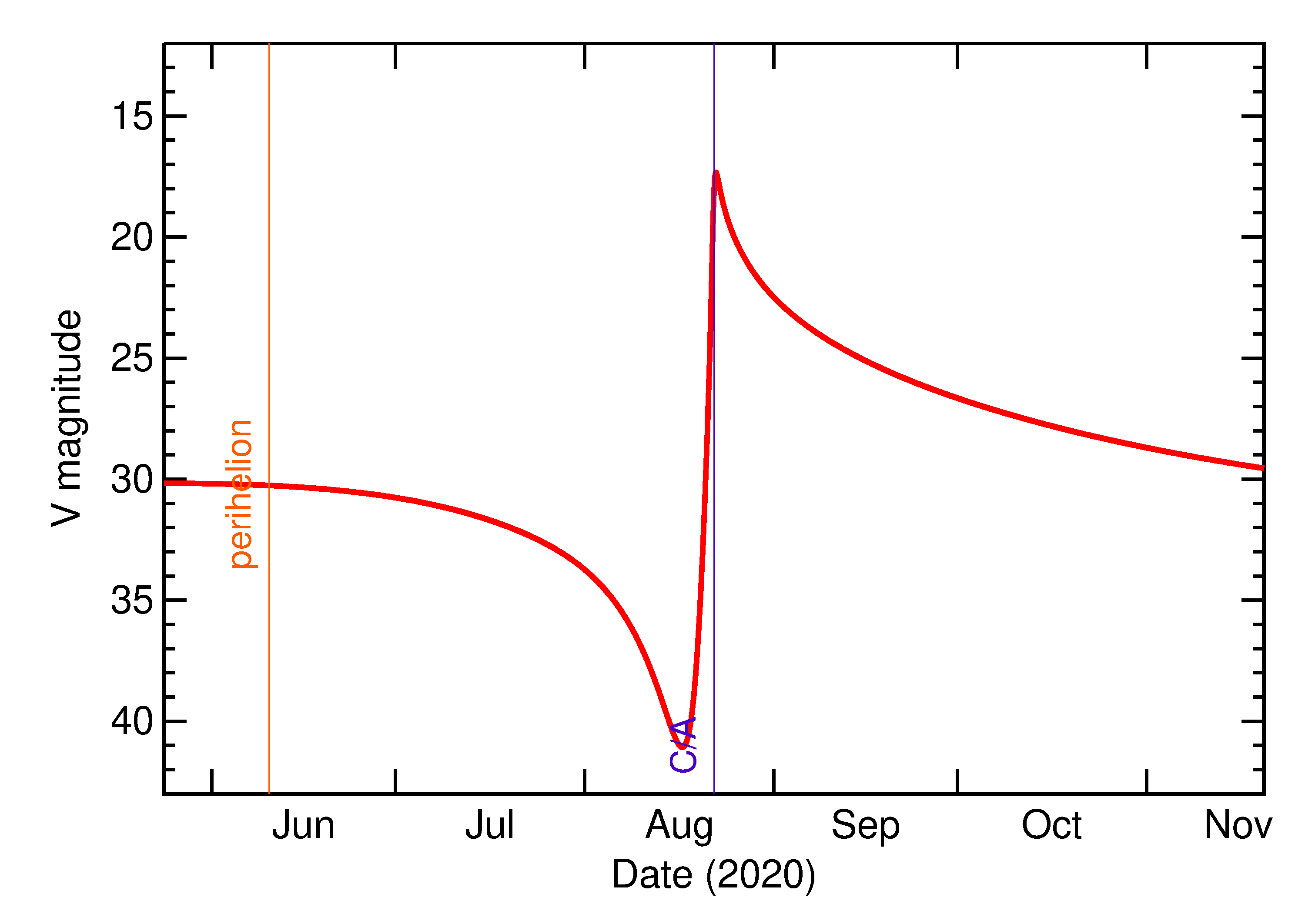 Predicted Brightness of 2020 QN4 in the months around closest approach