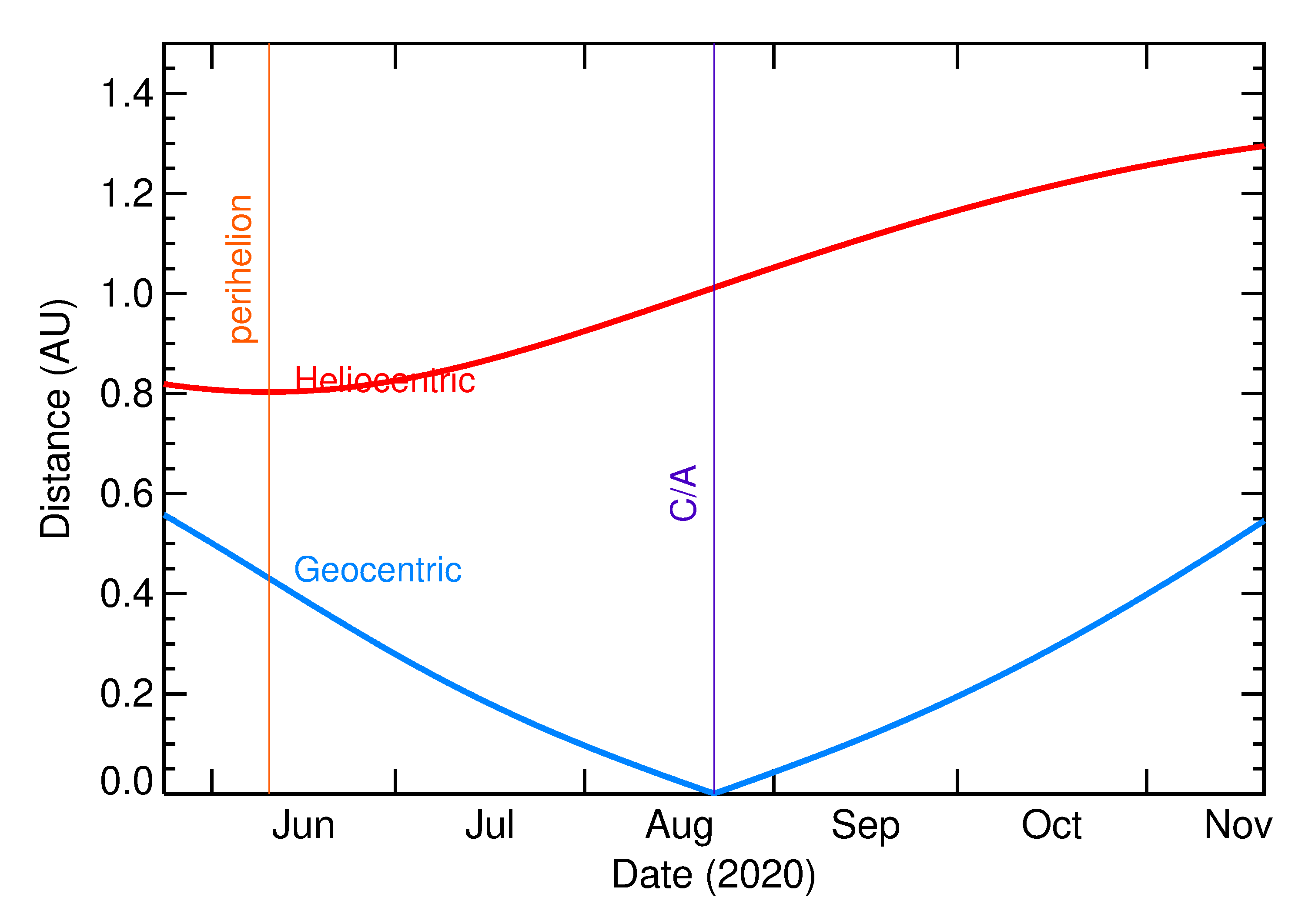 Heliocentric and Geocentric Distances of 2020 QN4 in the months around closest approach