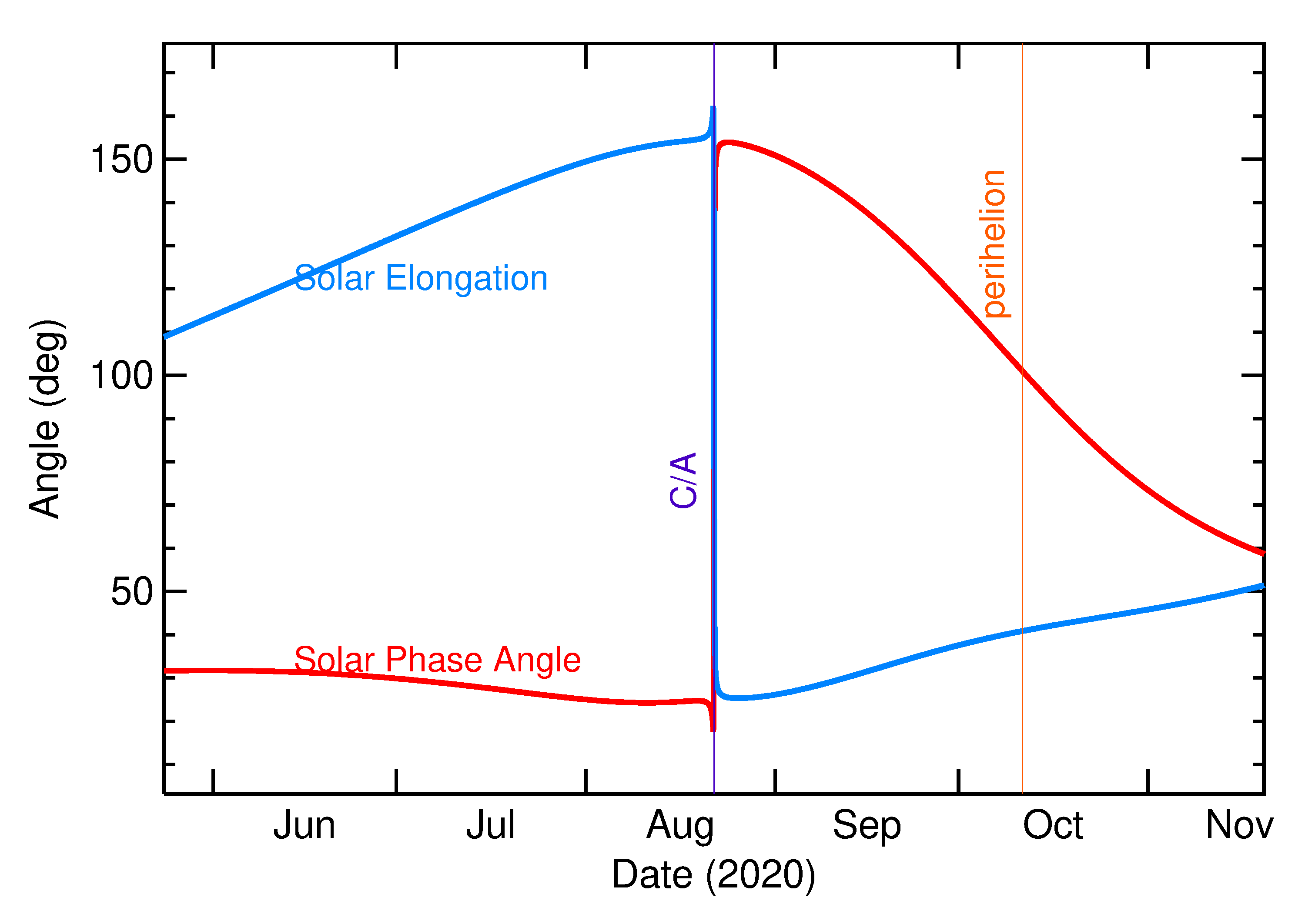 Solar Elongation and Solar Phase Angle of 2020 QY2 in the months around closest approach