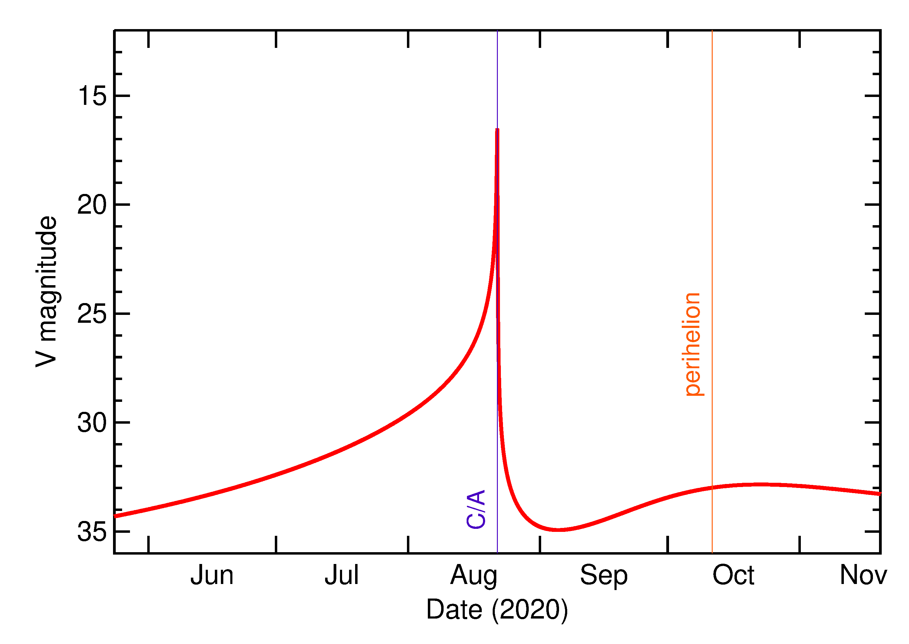 Predicted Brightness of 2020 QY2 in the months around closest approach