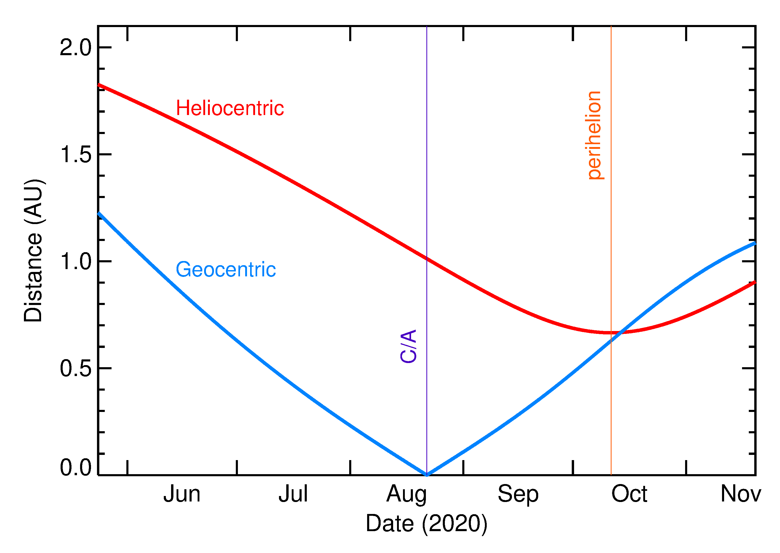Heliocentric and Geocentric Distances of 2020 QY2 in the months around closest approach