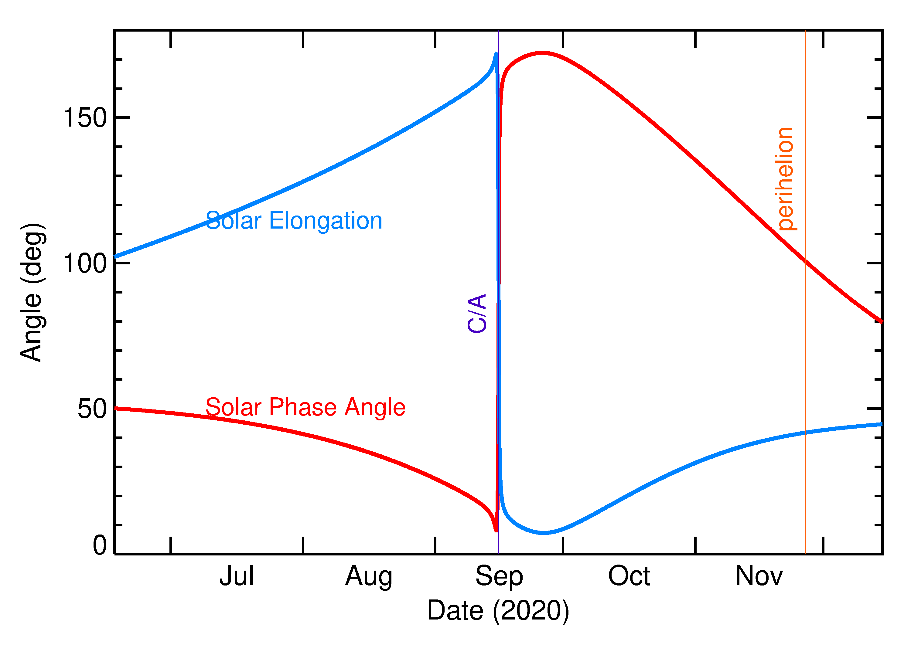 Solar Elongation and Solar Phase Angle of 2020 RD4 in the months around closest approach