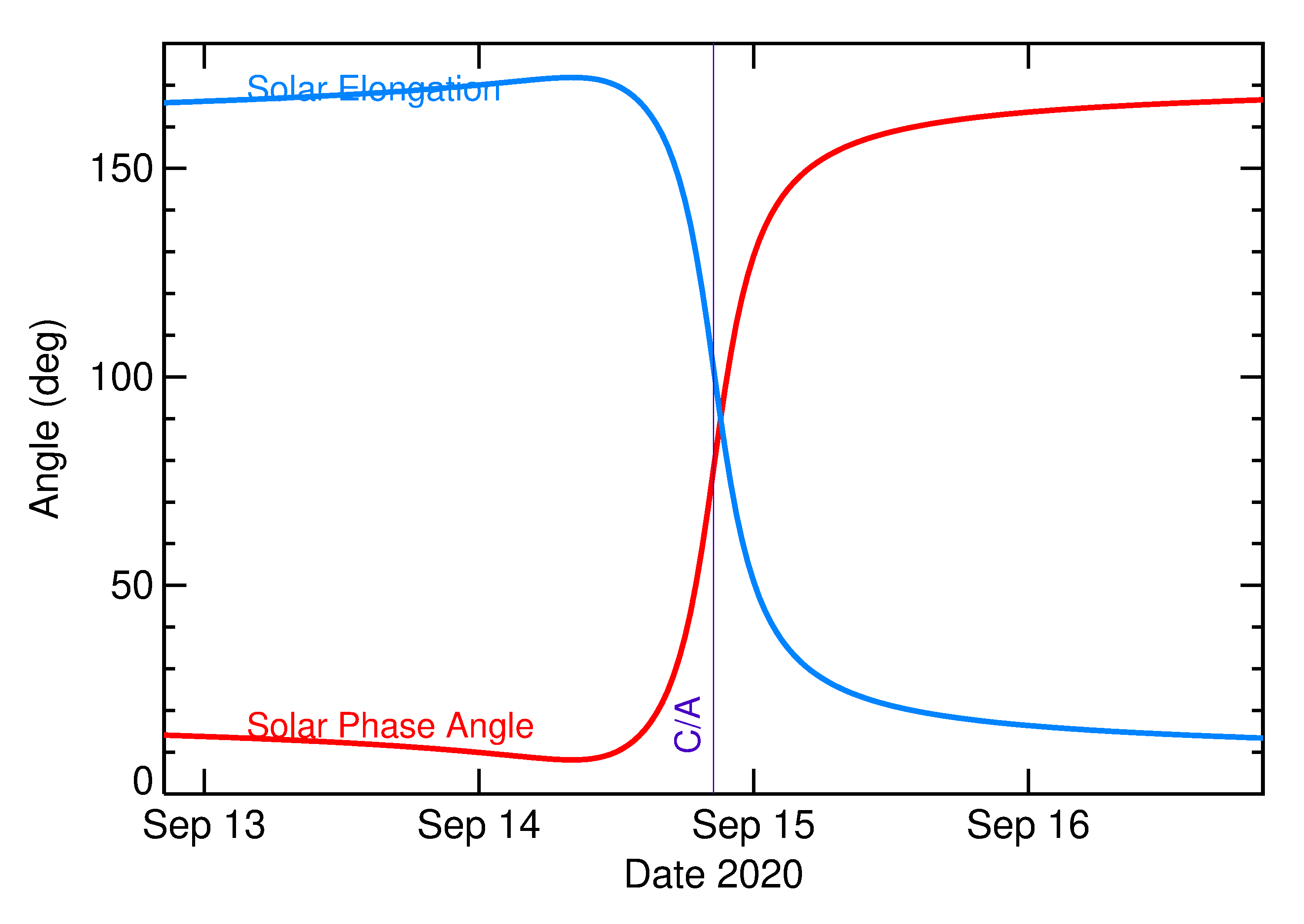 Solar Elongation and Solar Phase Angle of 2020 RD4 in the days around closest approach
