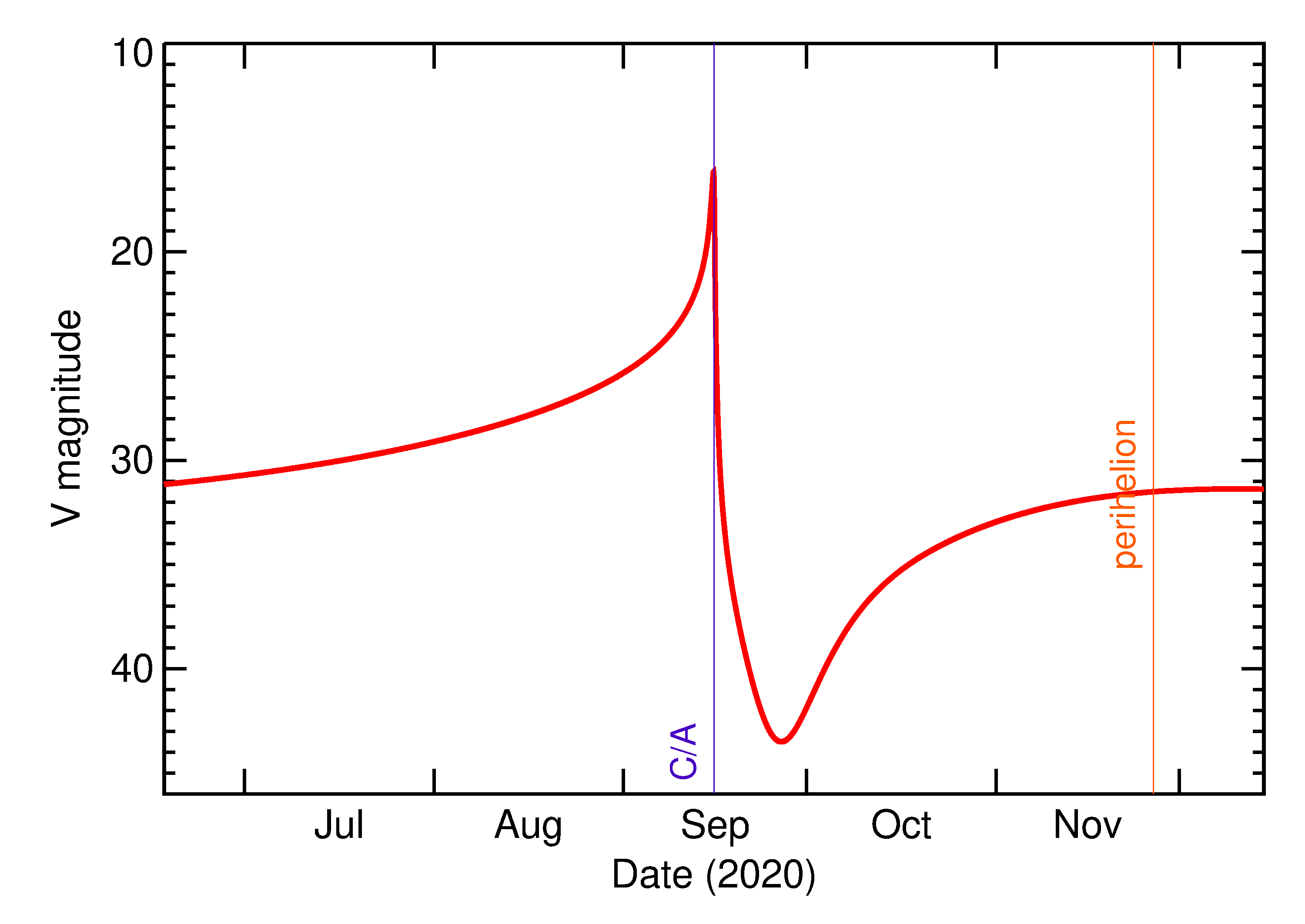Predicted Brightness of 2020 RD4 in the months around closest approach
