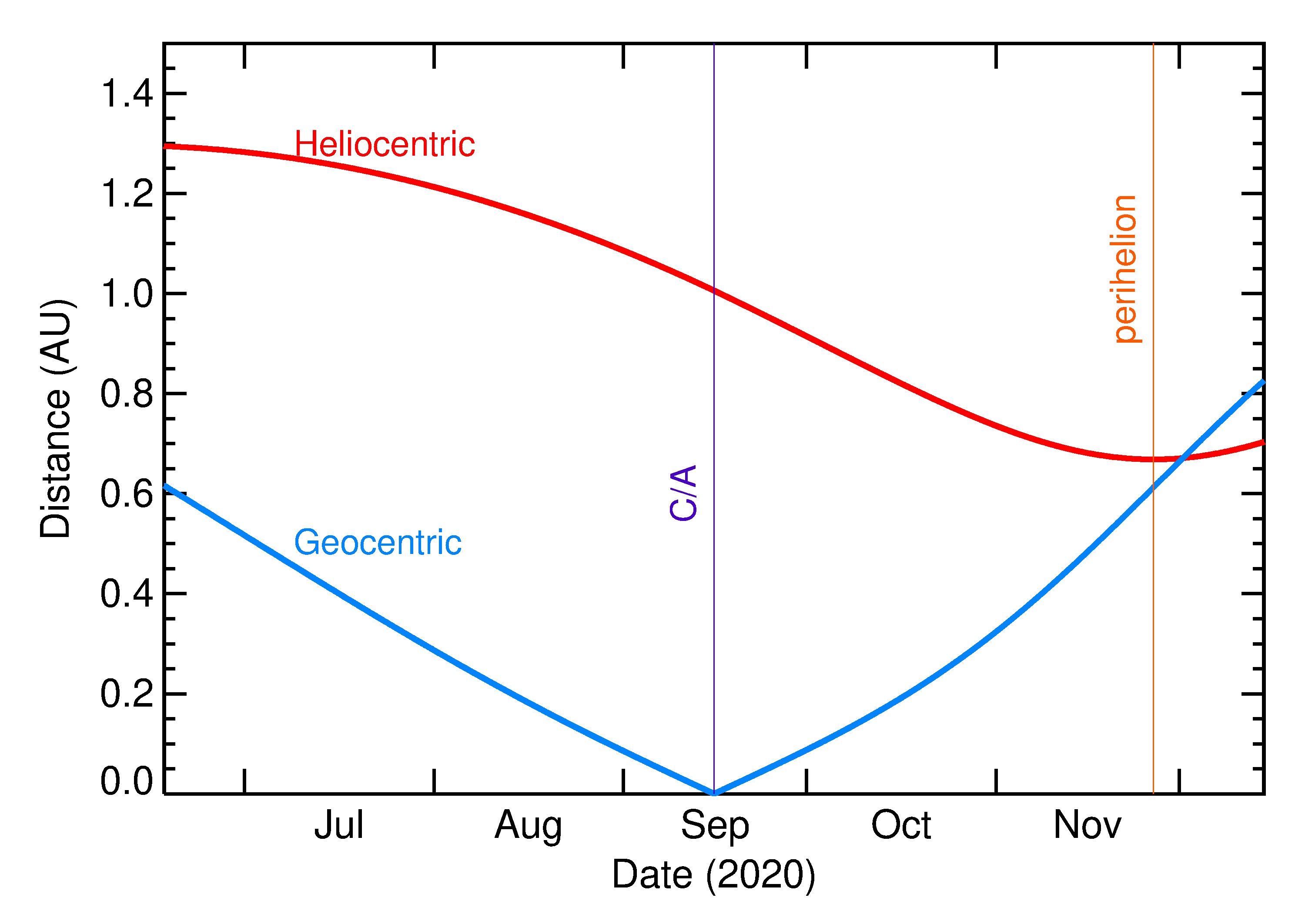 Heliocentric and Geocentric Distances of 2020 RD4 in the months around closest approach