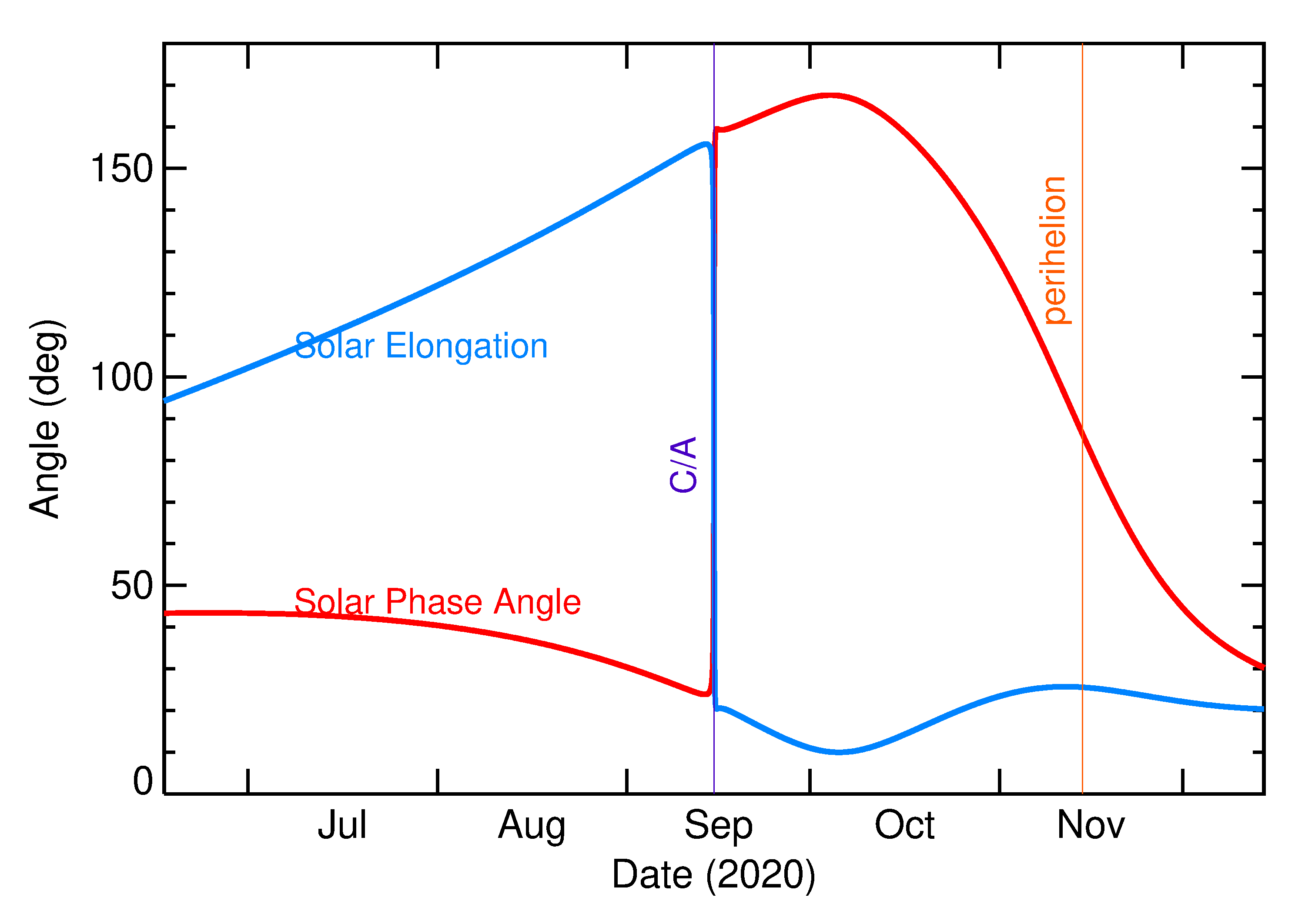 Solar Elongation and Solar Phase Angle of 2020 RF3 in the months around closest approach