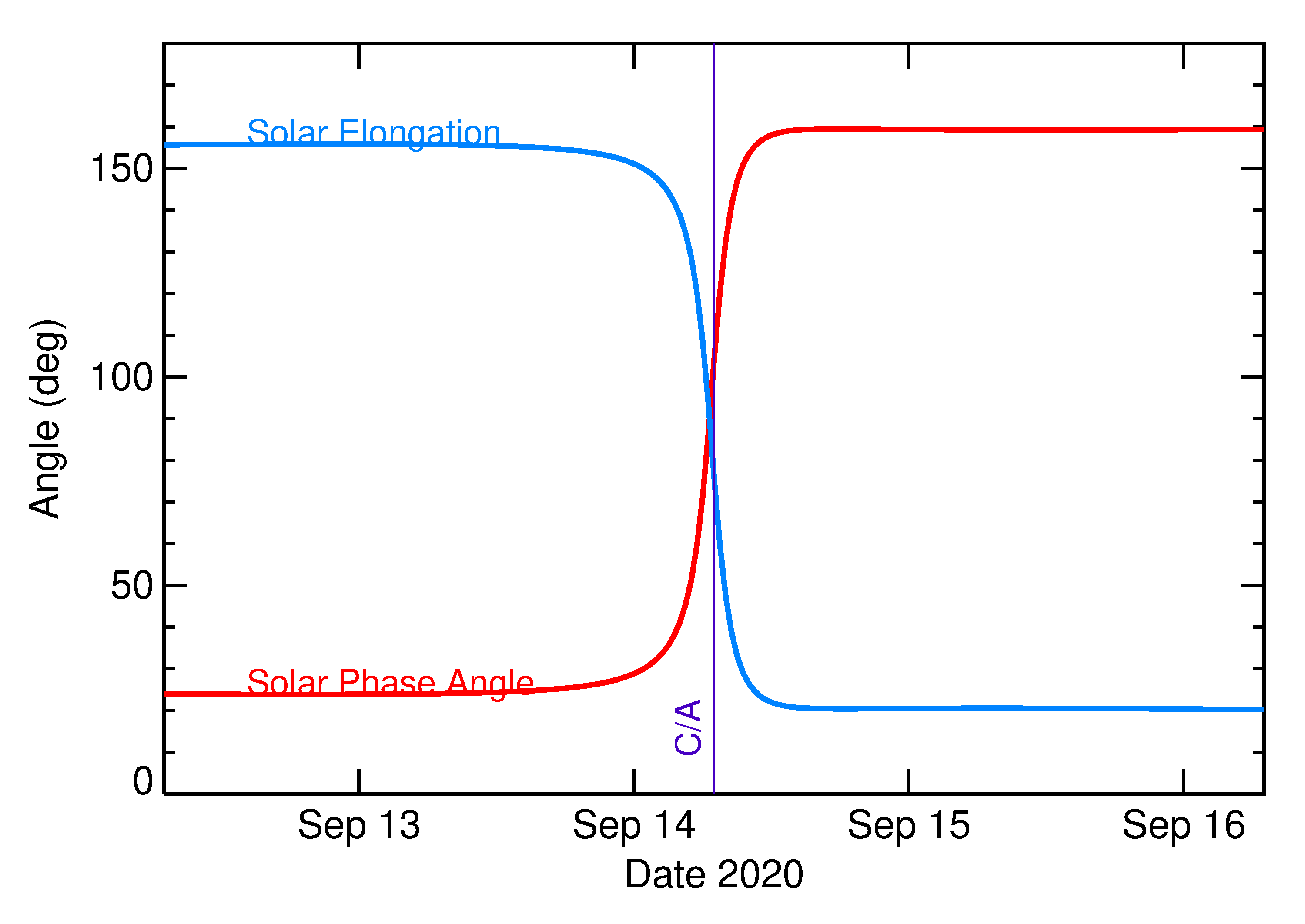 Solar Elongation and Solar Phase Angle of 2020 RF3 in the days around closest approach