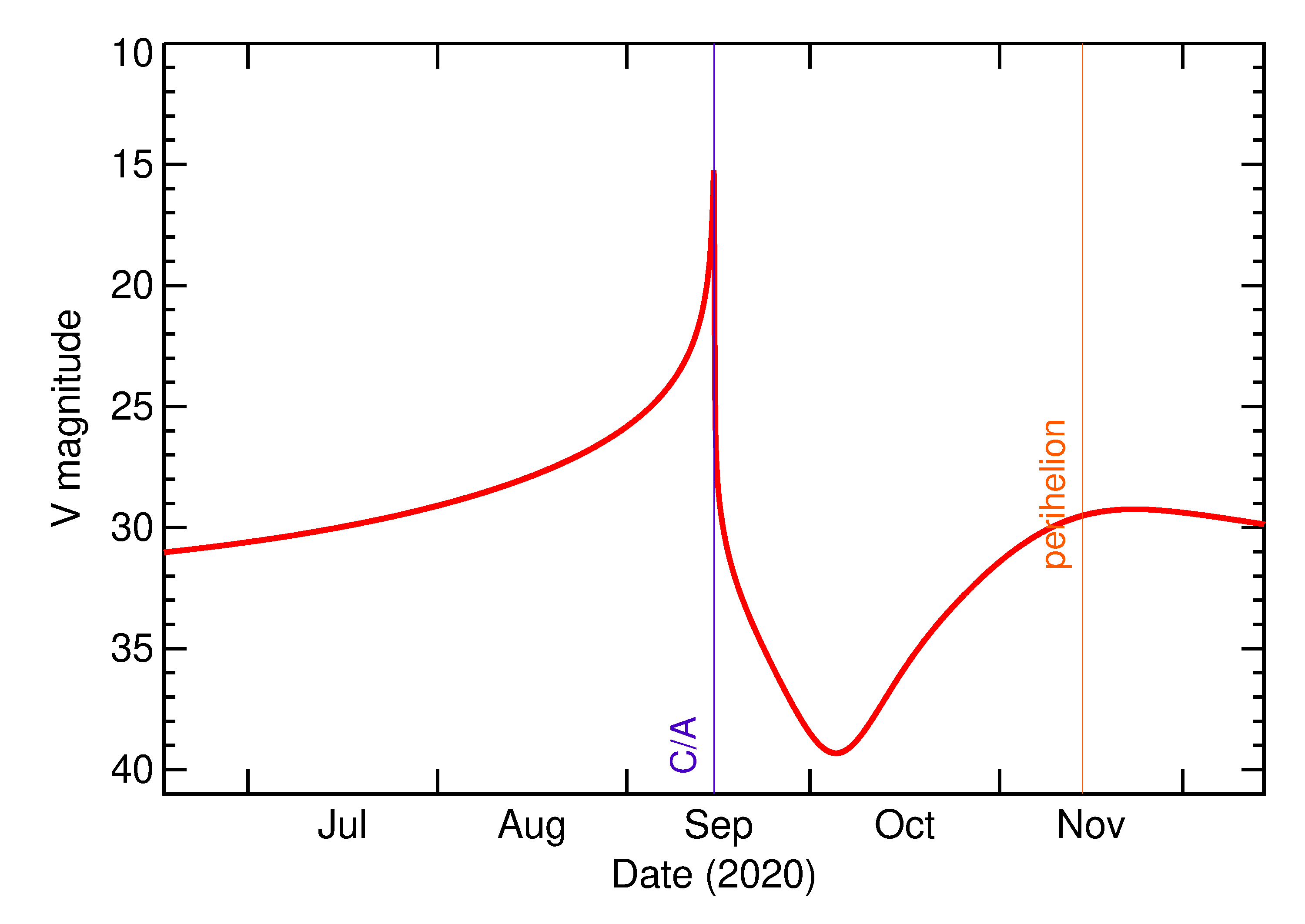 Predicted Brightness of 2020 RF3 in the months around closest approach