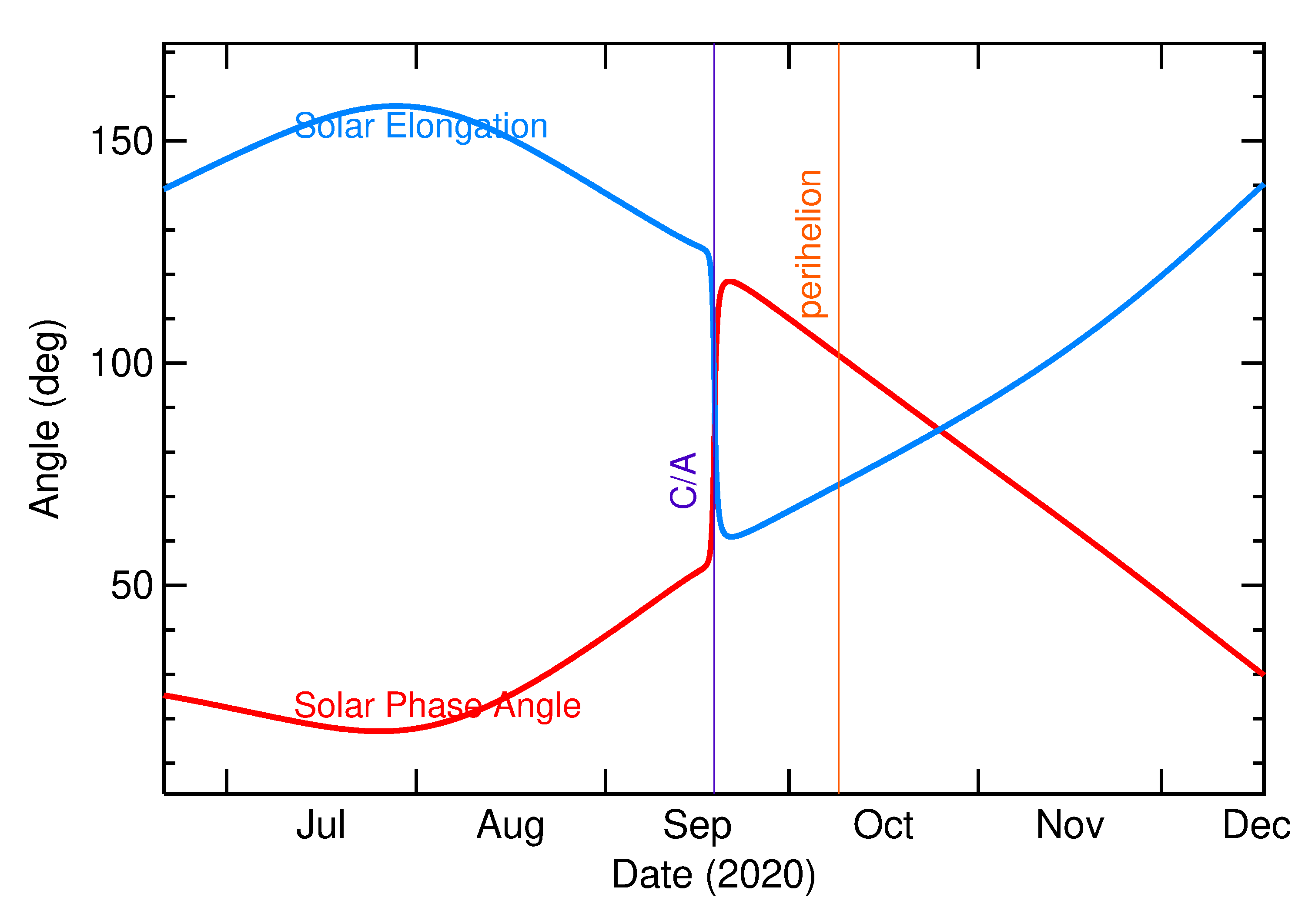 Solar Elongation and Solar Phase Angle of 2020 RZ6 in the months around closest approach