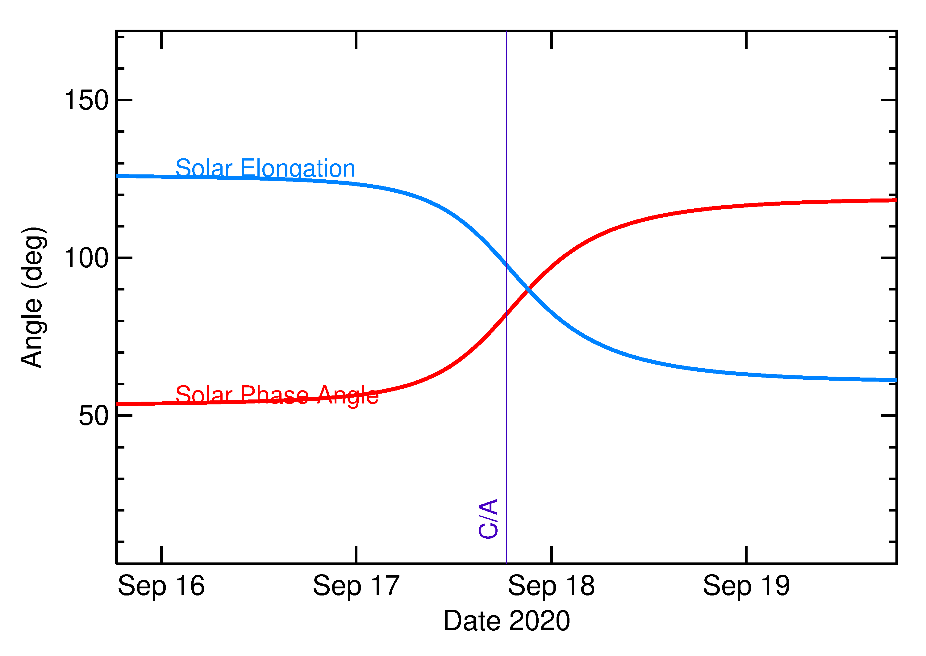 Solar Elongation and Solar Phase Angle of 2020 RZ6 in the days around closest approach