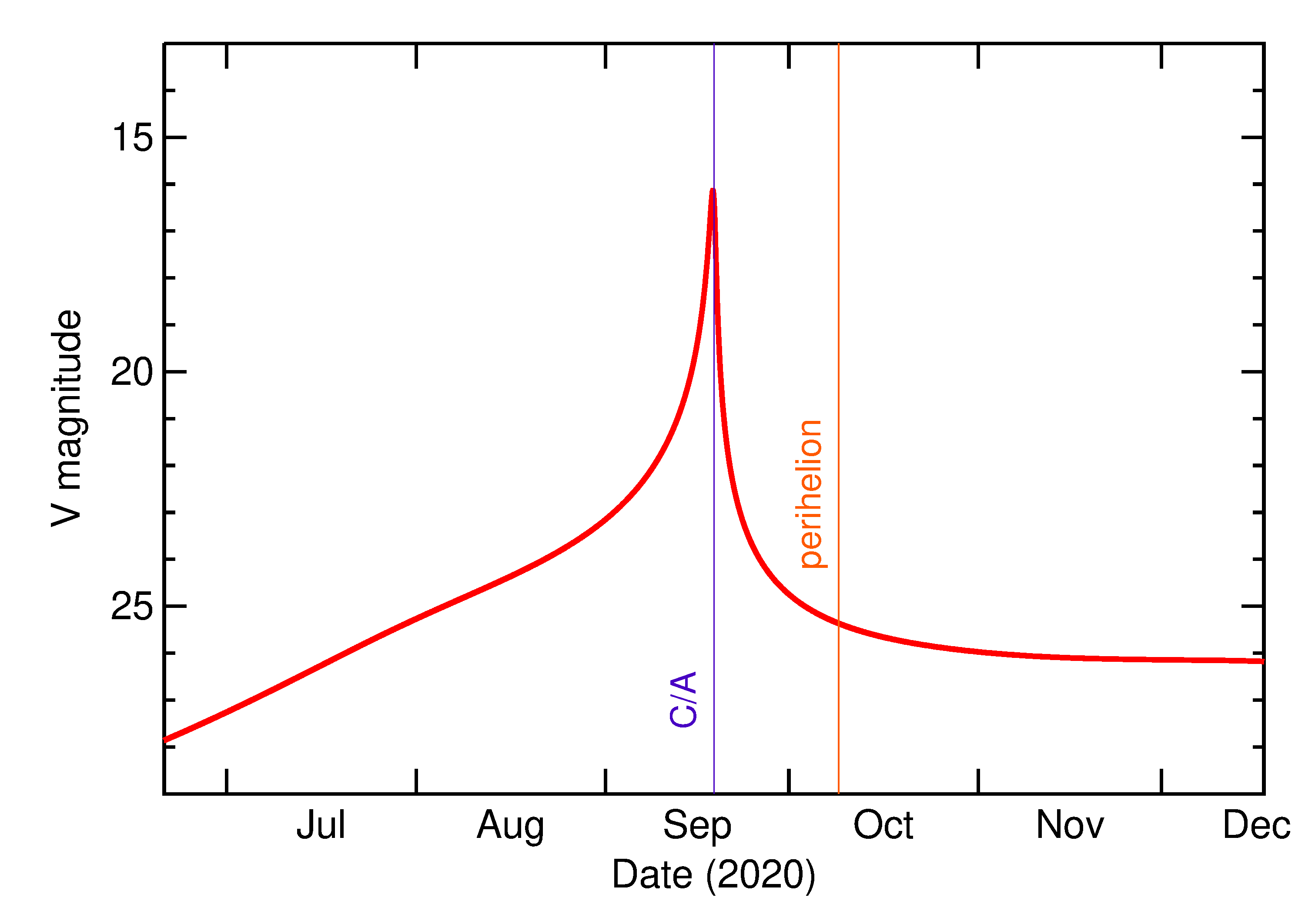 Predicted Brightness of 2020 RZ6 in the months around closest approach