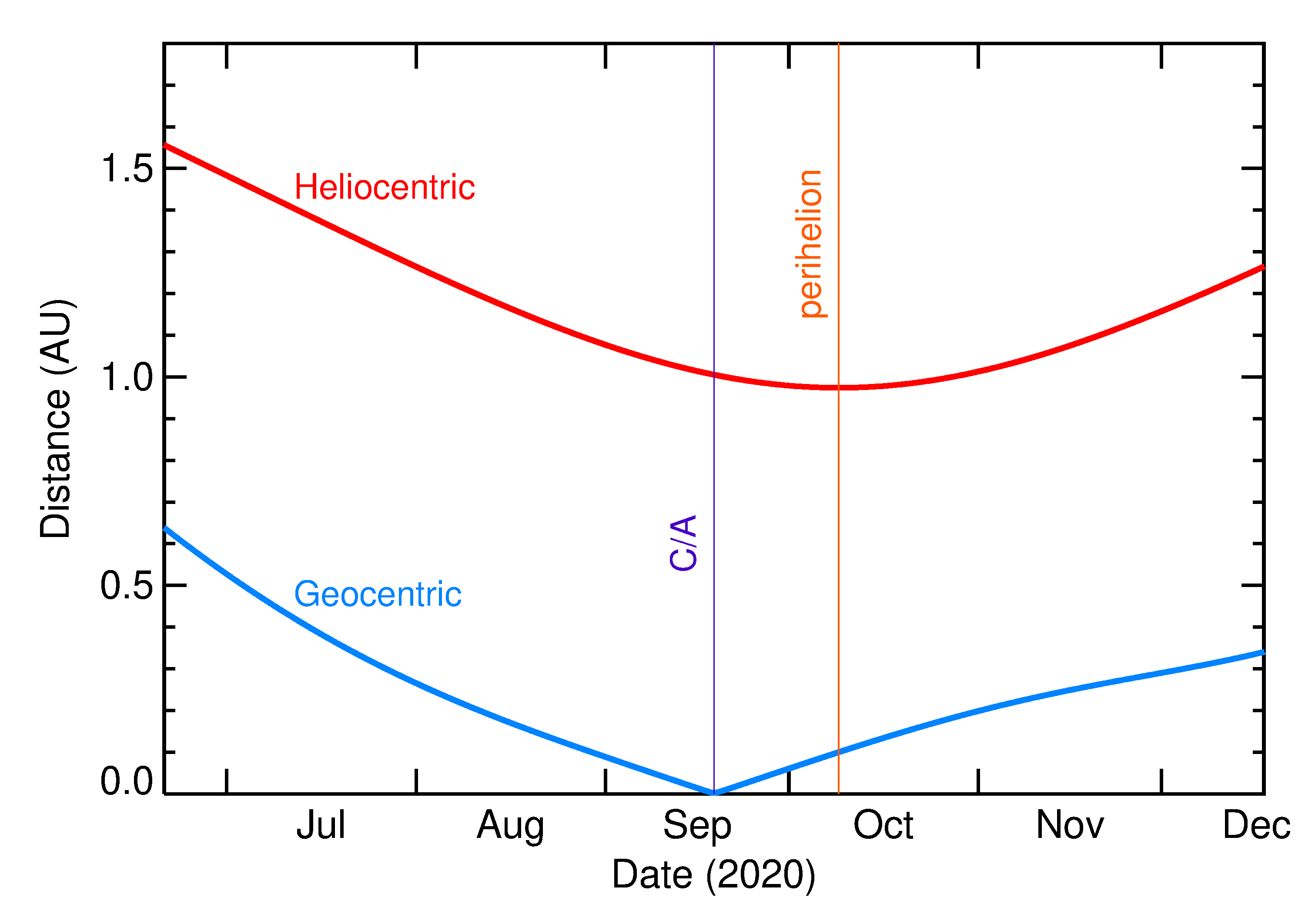 Heliocentric and Geocentric Distances of 2020 RZ6 in the months around closest approach