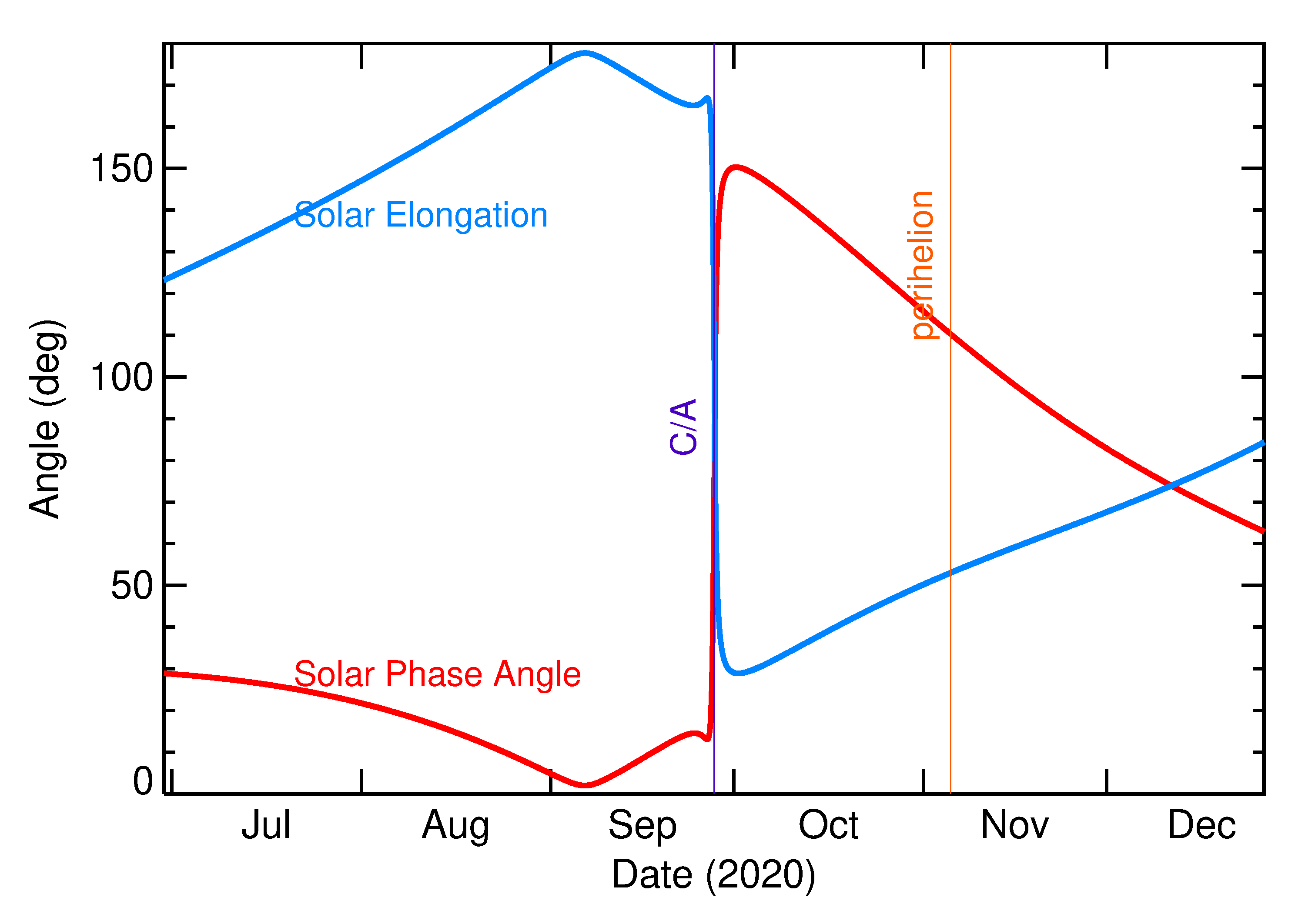 Solar Elongation and Solar Phase Angle of 2020 SQ4 in the months around closest approach