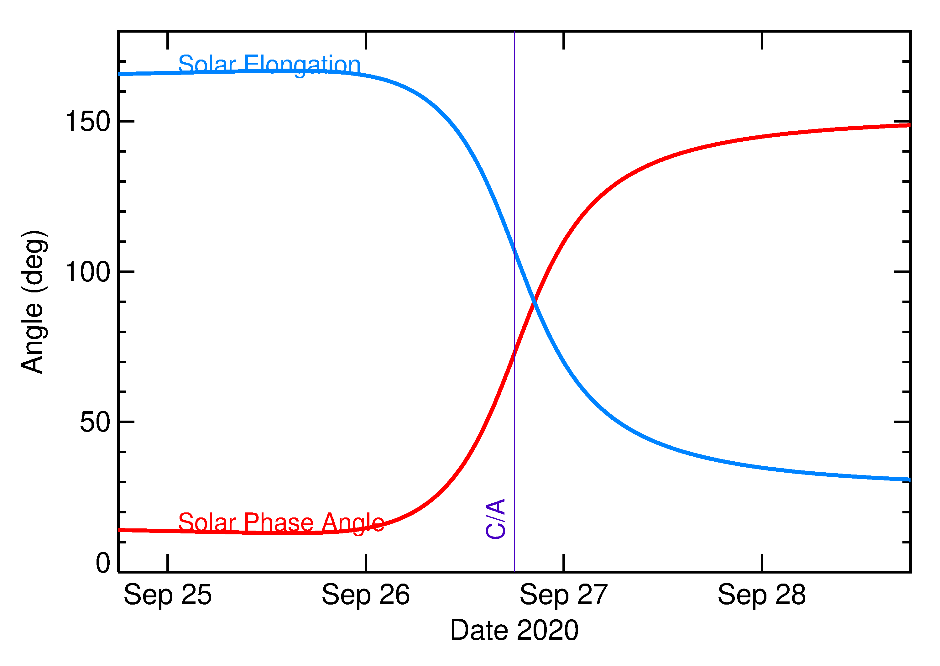 Solar Elongation and Solar Phase Angle of 2020 SQ4 in the days around closest approach