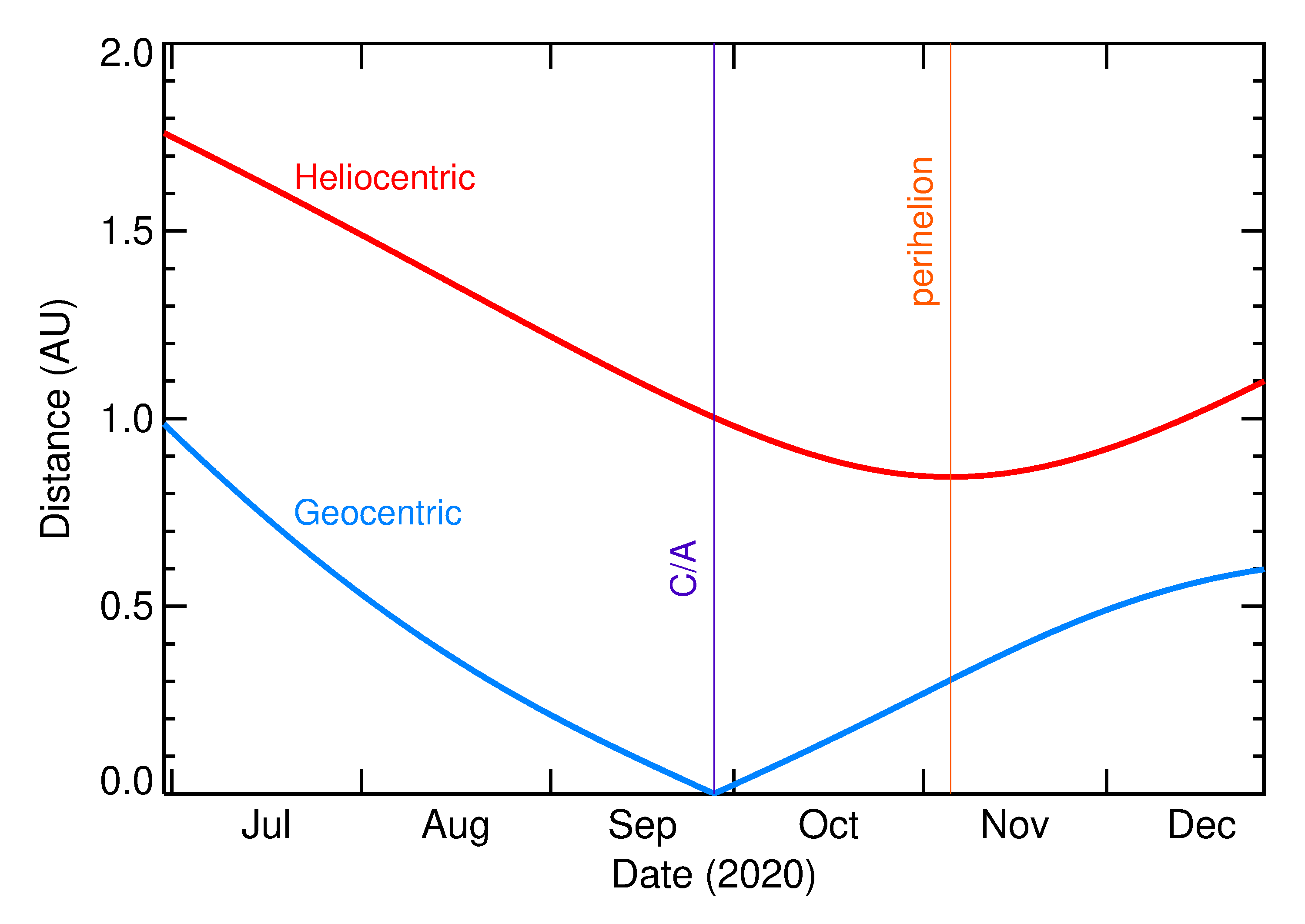 Heliocentric and Geocentric Distances of 2020 SQ4 in the months around closest approach