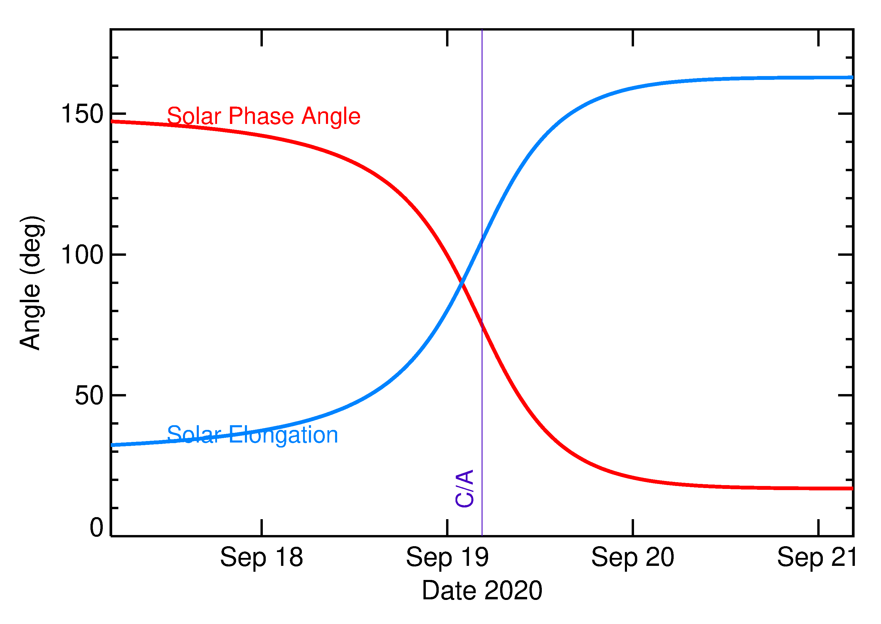 Solar Elongation and Solar Phase Angle of 2020 SZ2 in the days around closest approach
