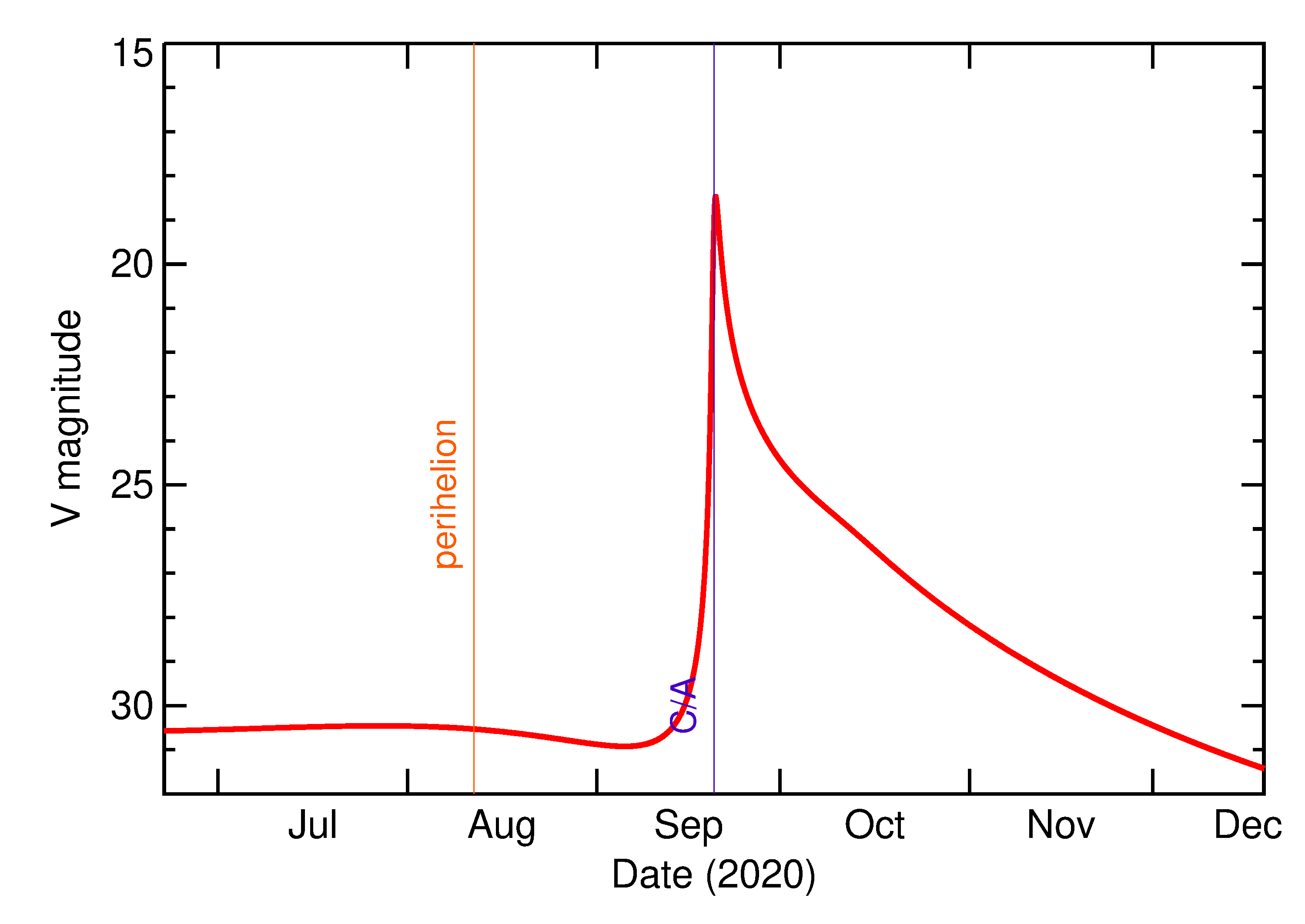 Predicted Brightness of 2020 SZ2 in the months around closest approach