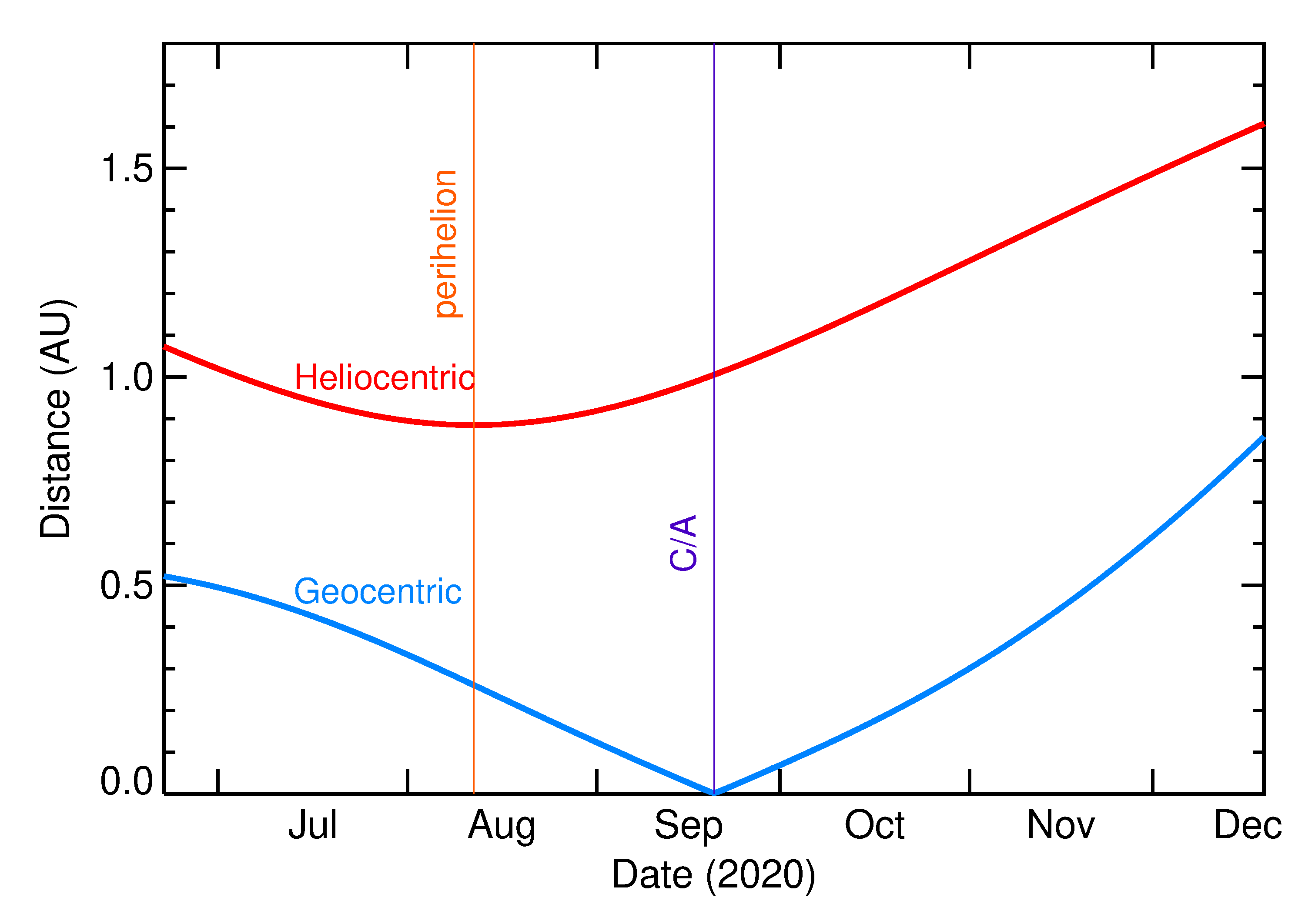 Heliocentric and Geocentric Distances of 2020 SZ2 in the months around closest approach