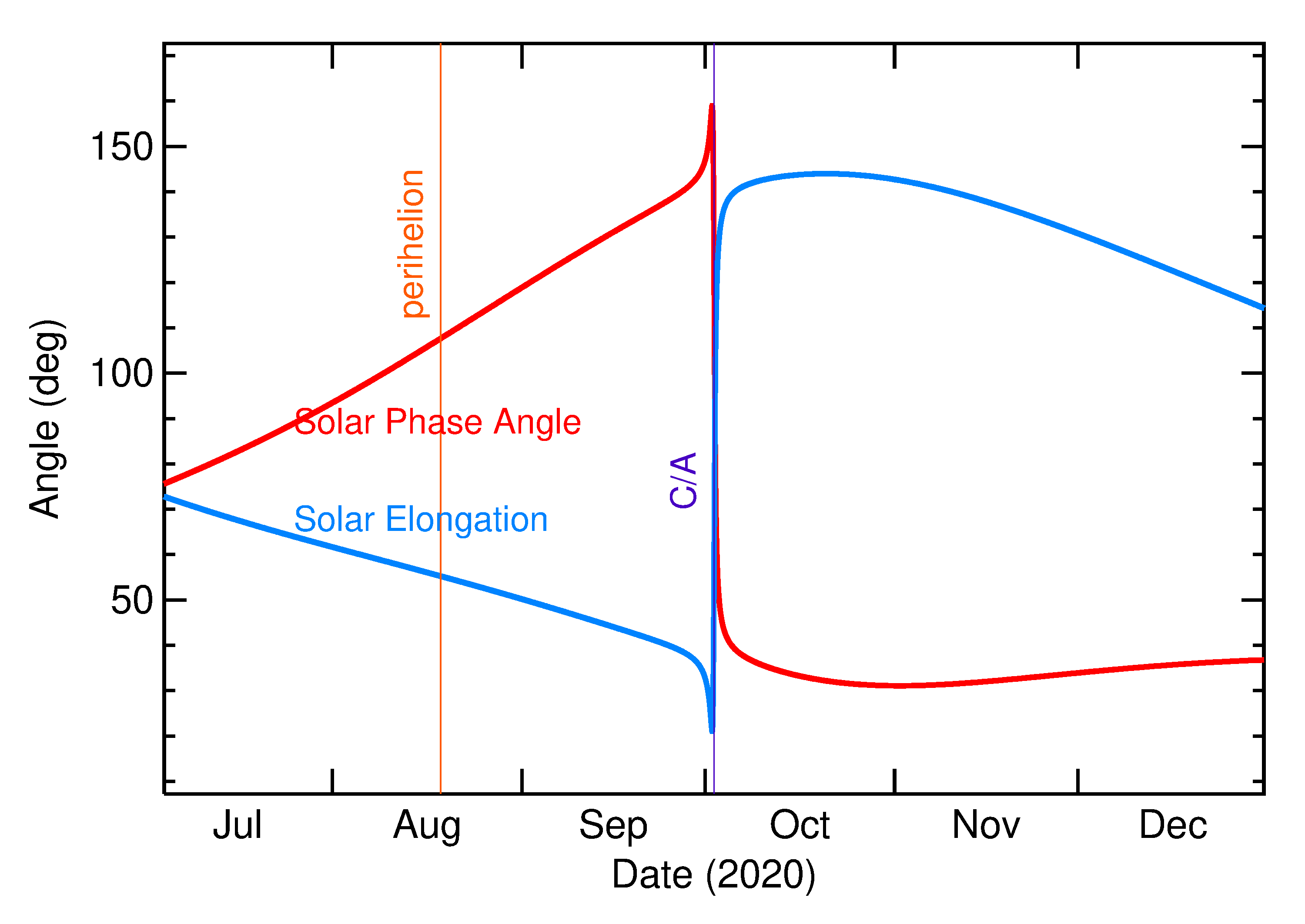 Solar Elongation and Solar Phase Angle of 2020 TA in the months around closest approach