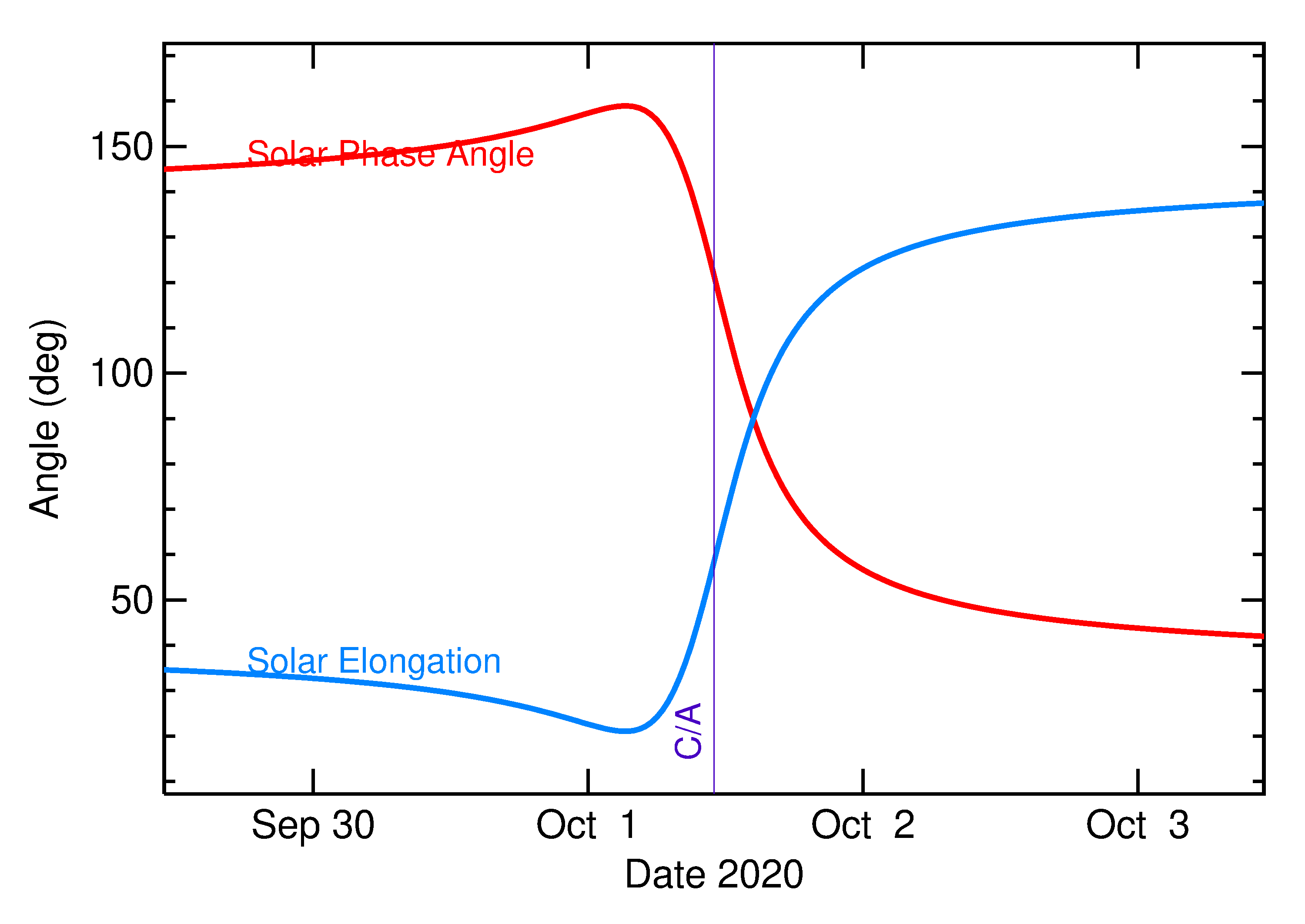 Solar Elongation and Solar Phase Angle of 2020 TA in the days around closest approach