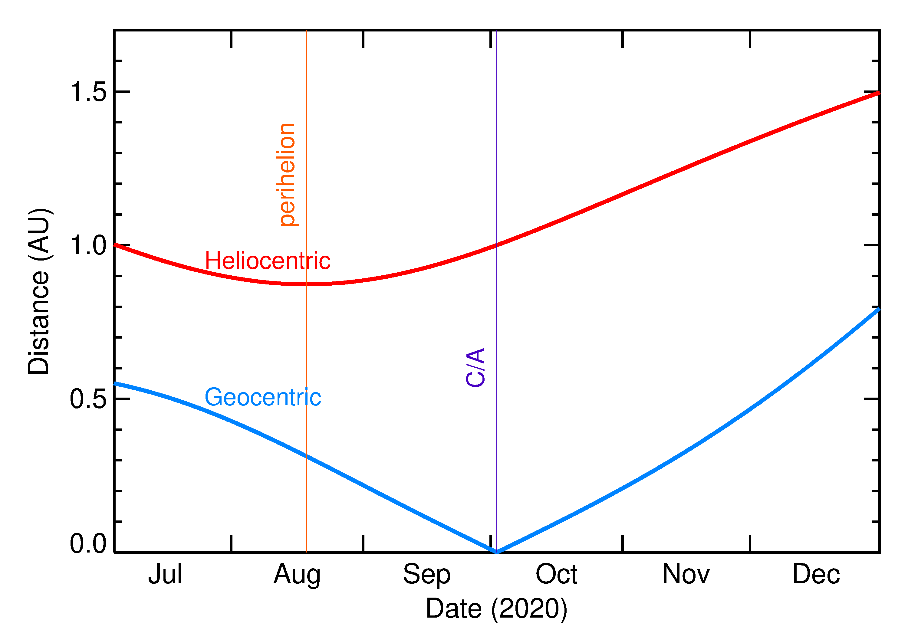 Heliocentric and Geocentric Distances of 2020 TA in the months around closest approach