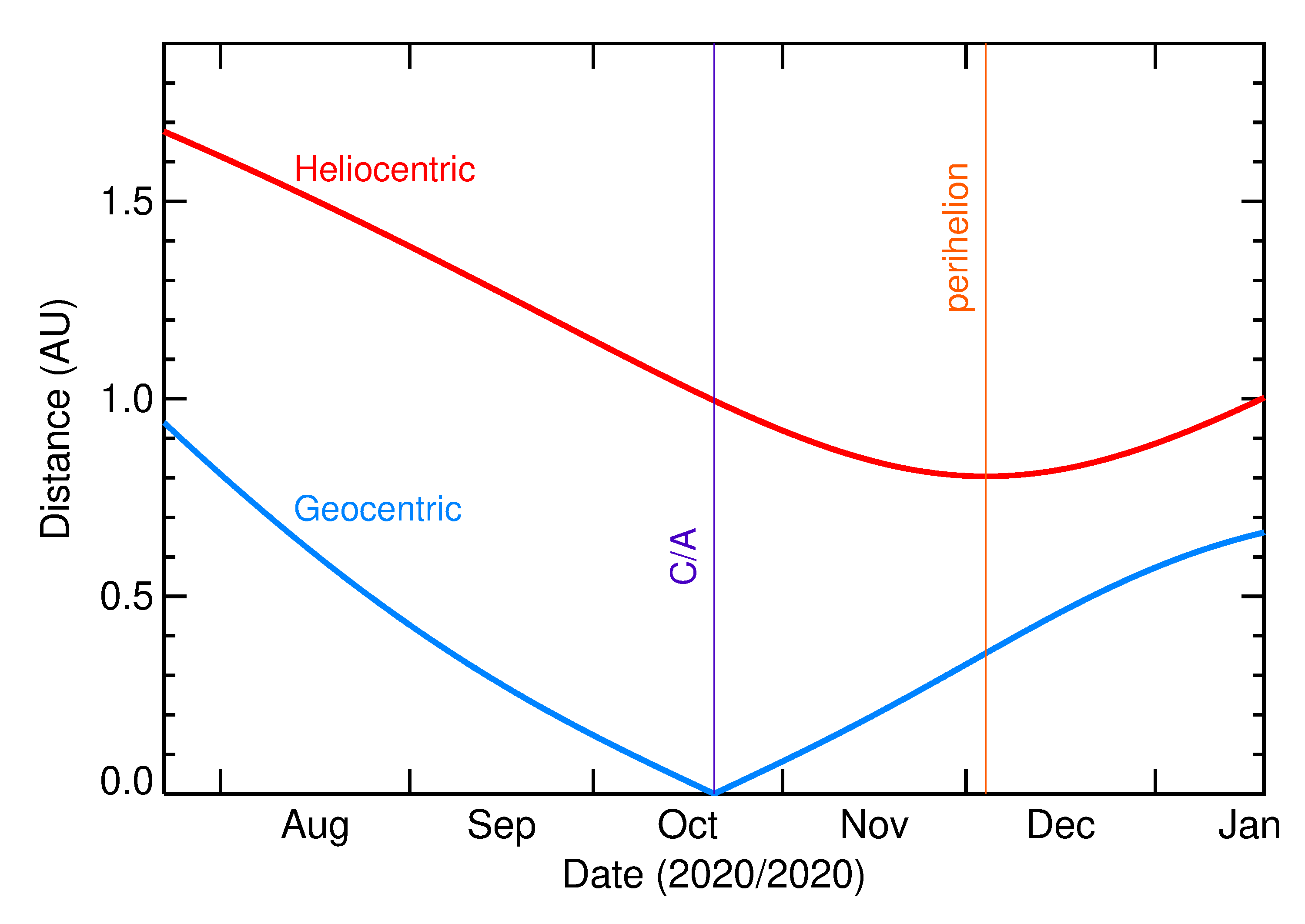 Heliocentric and Geocentric Distances of 2020 TF6 in the months around closest approach