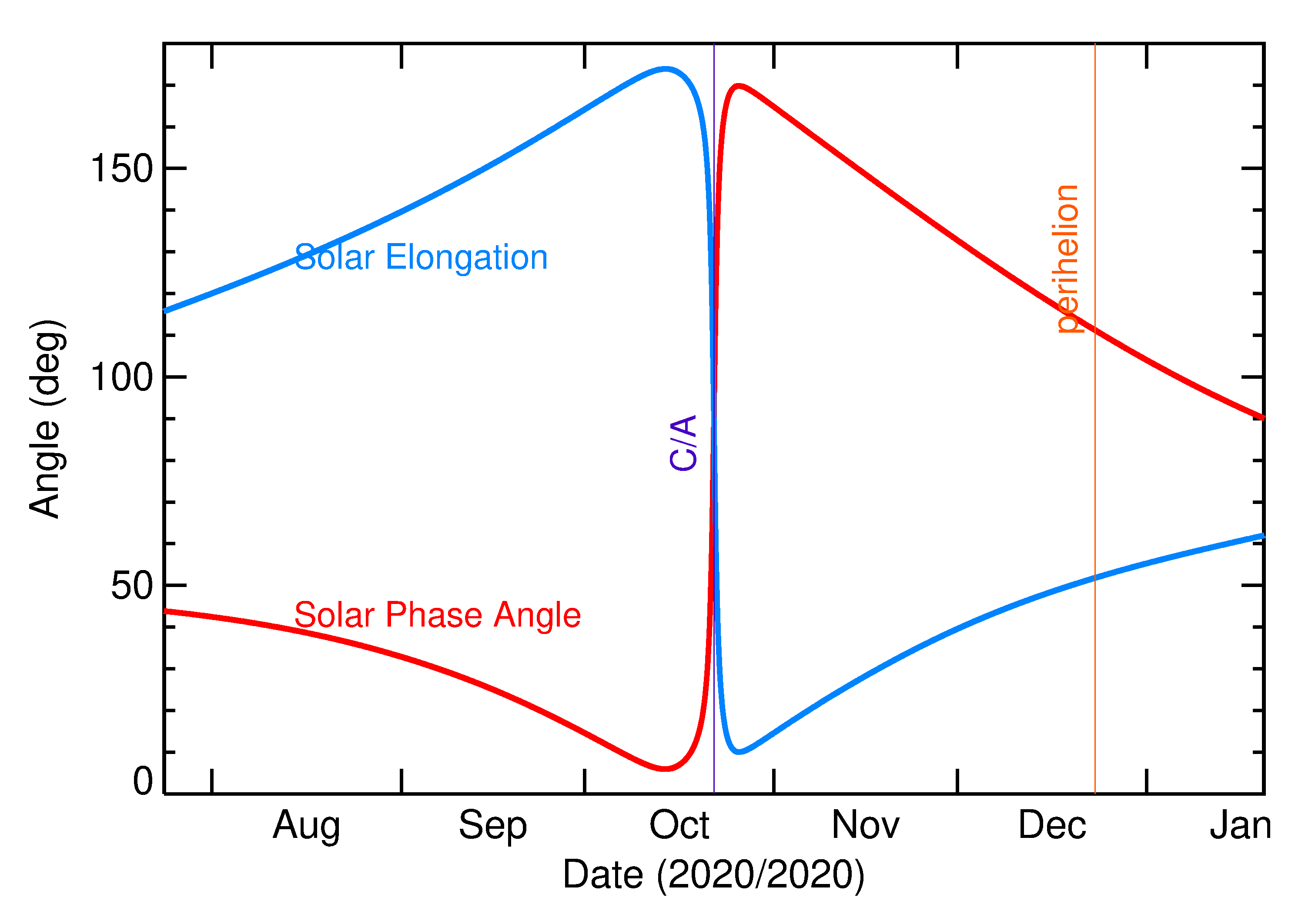 Solar Elongation and Solar Phase Angle of 2020 UY in the months around closest approach