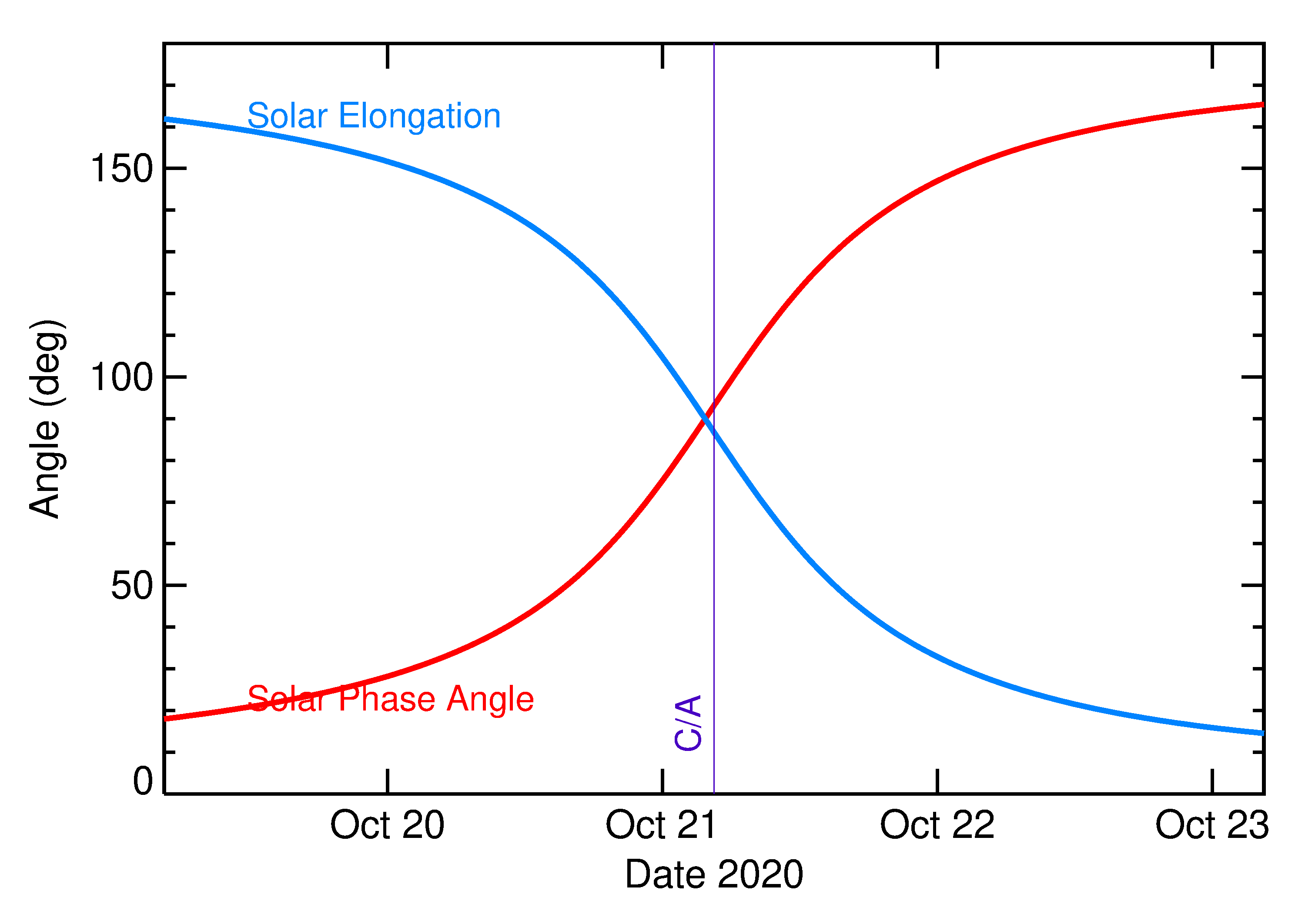 Solar Elongation and Solar Phase Angle of 2020 UY in the days around closest approach