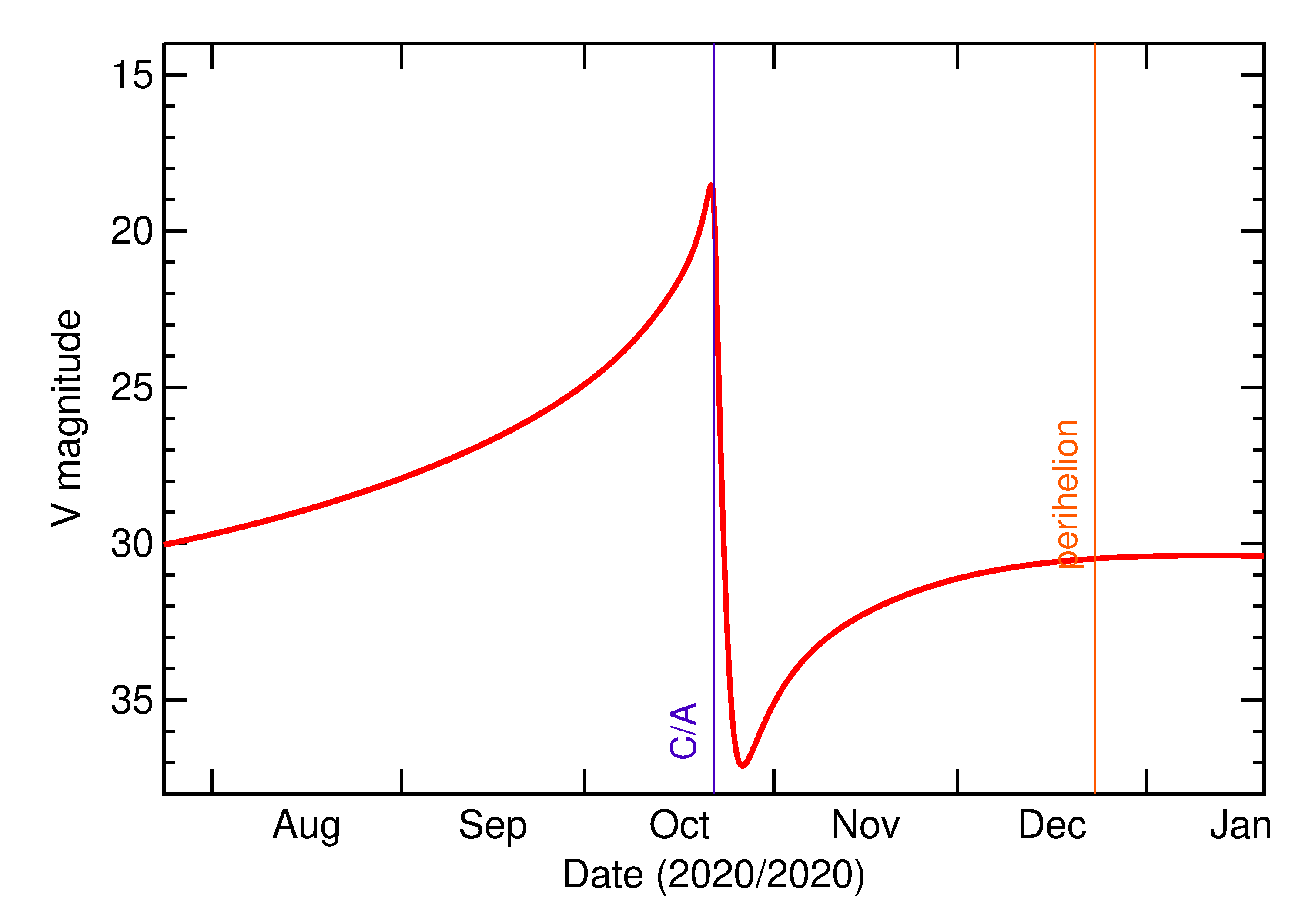Predicted Brightness of 2020 UY in the months around closest approach