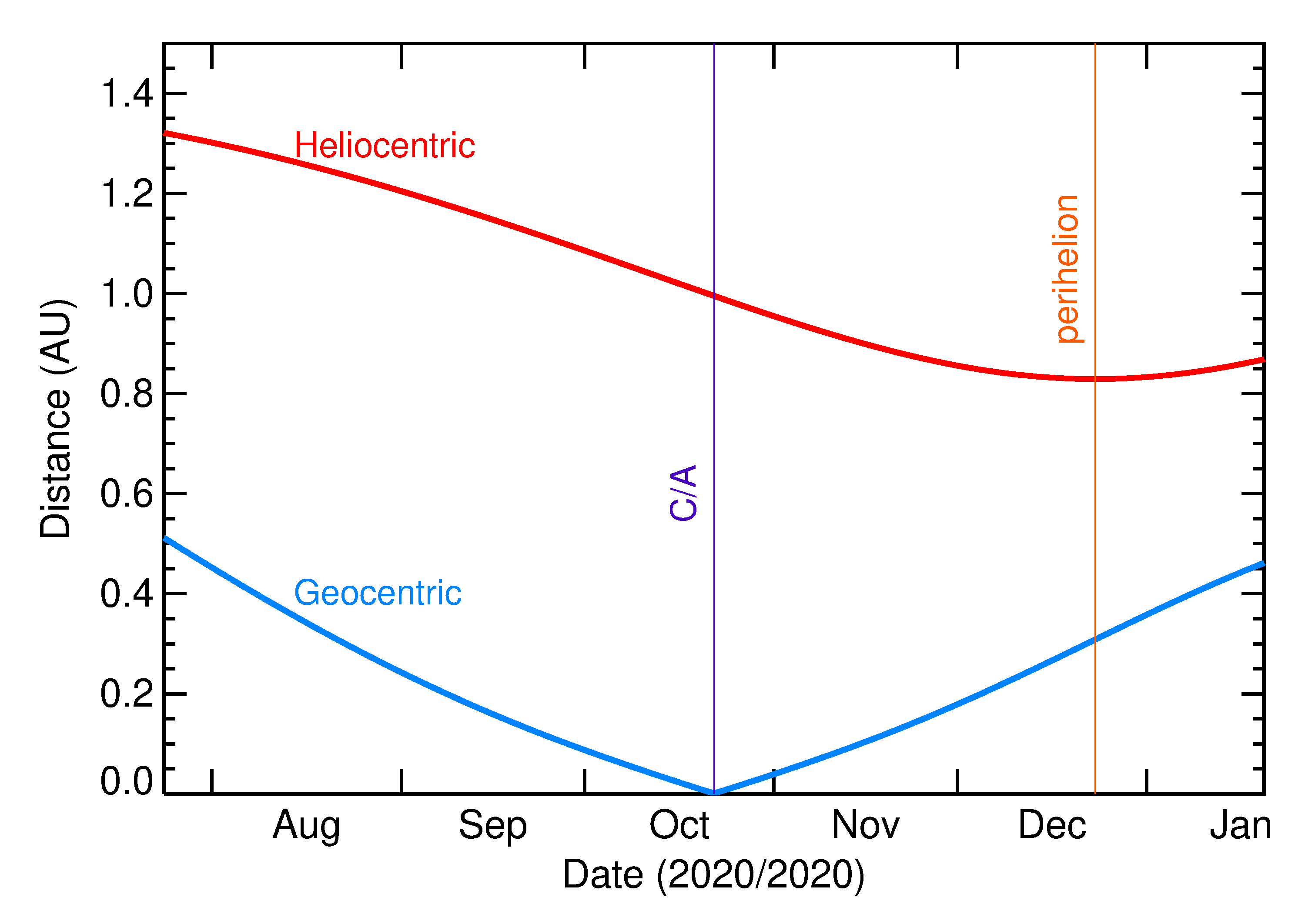 Heliocentric and Geocentric Distances of 2020 UY in the months around closest approach