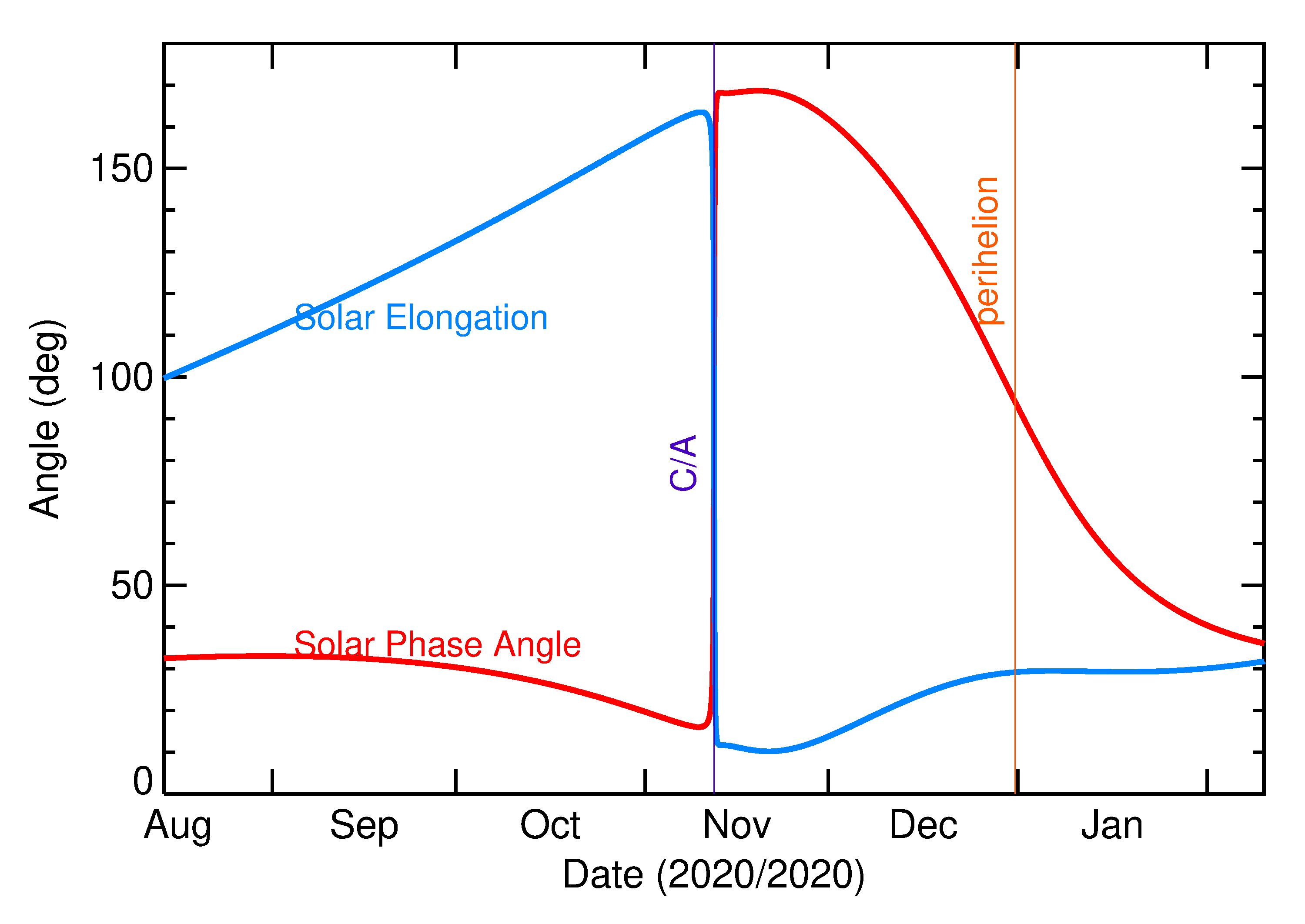 Solar Elongation and Solar Phase Angle of 2020 VP1 in the months around closest approach