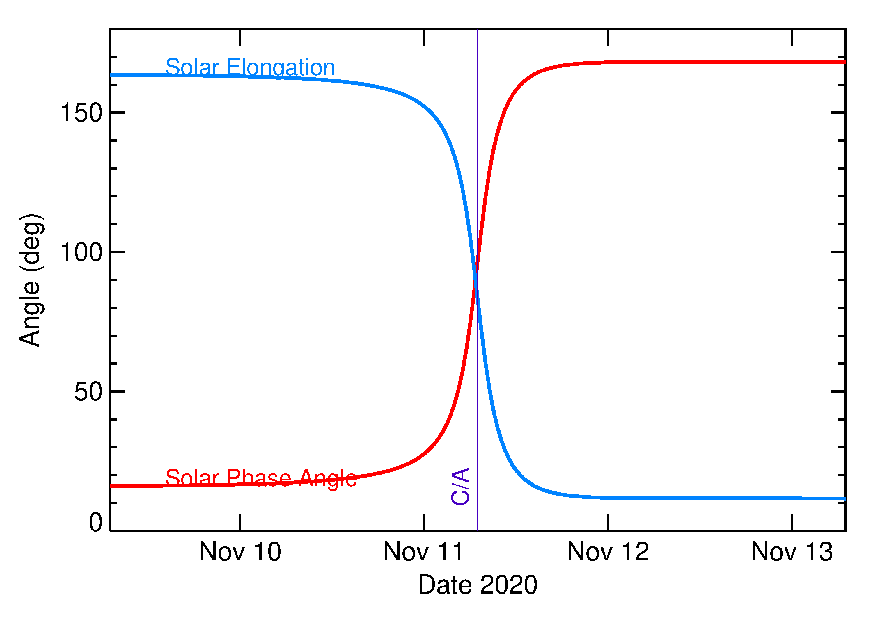 Solar Elongation and Solar Phase Angle of 2020 VP1 in the days around closest approach