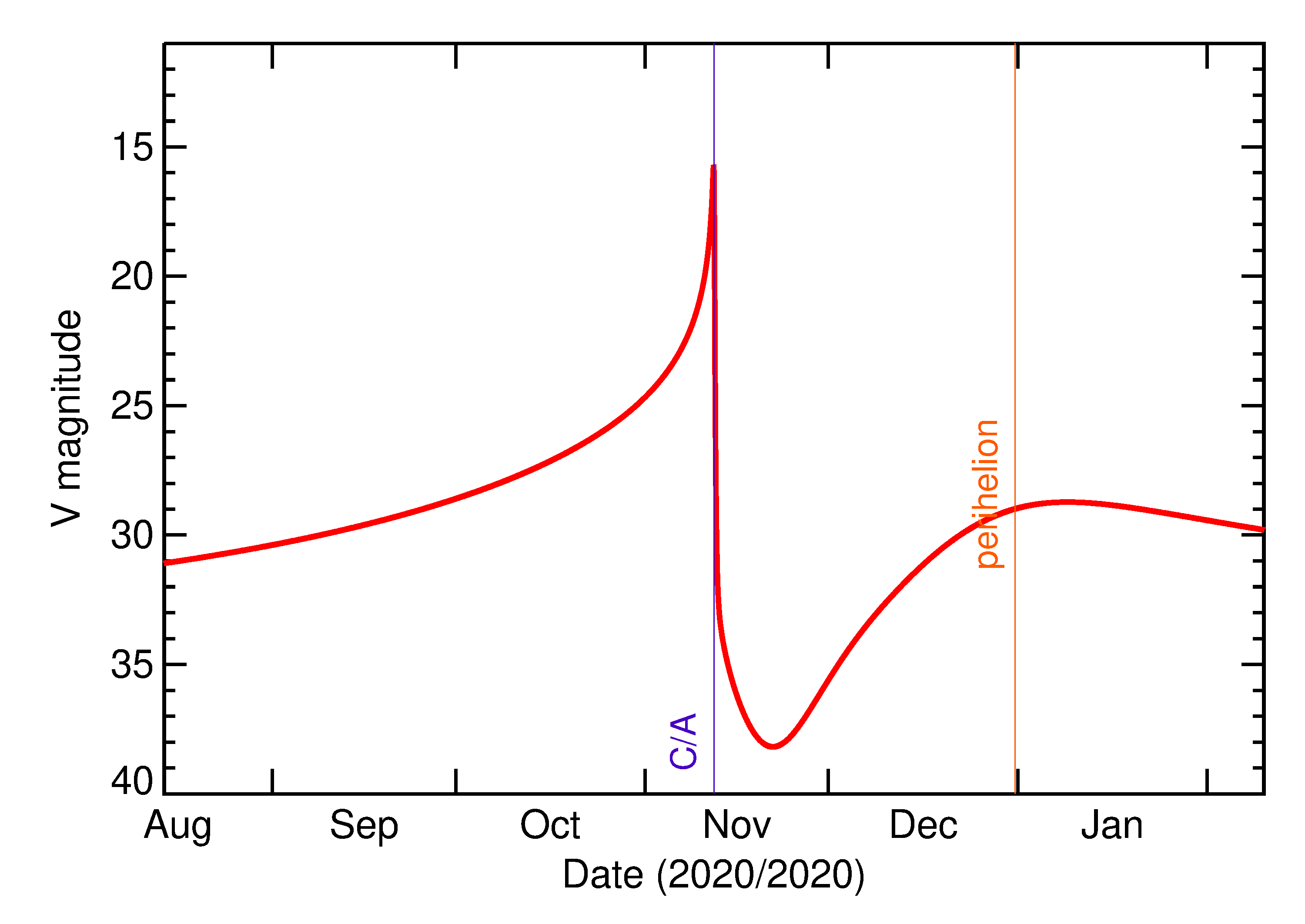 Predicted Brightness of 2020 VP1 in the months around closest approach