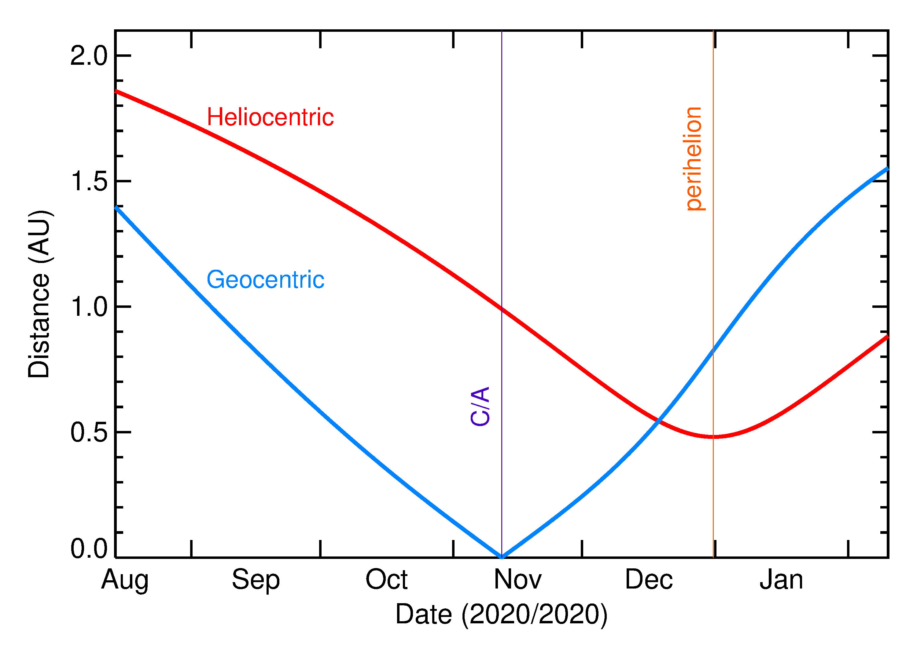 Heliocentric and Geocentric Distances of 2020 VP1 in the months around closest approach