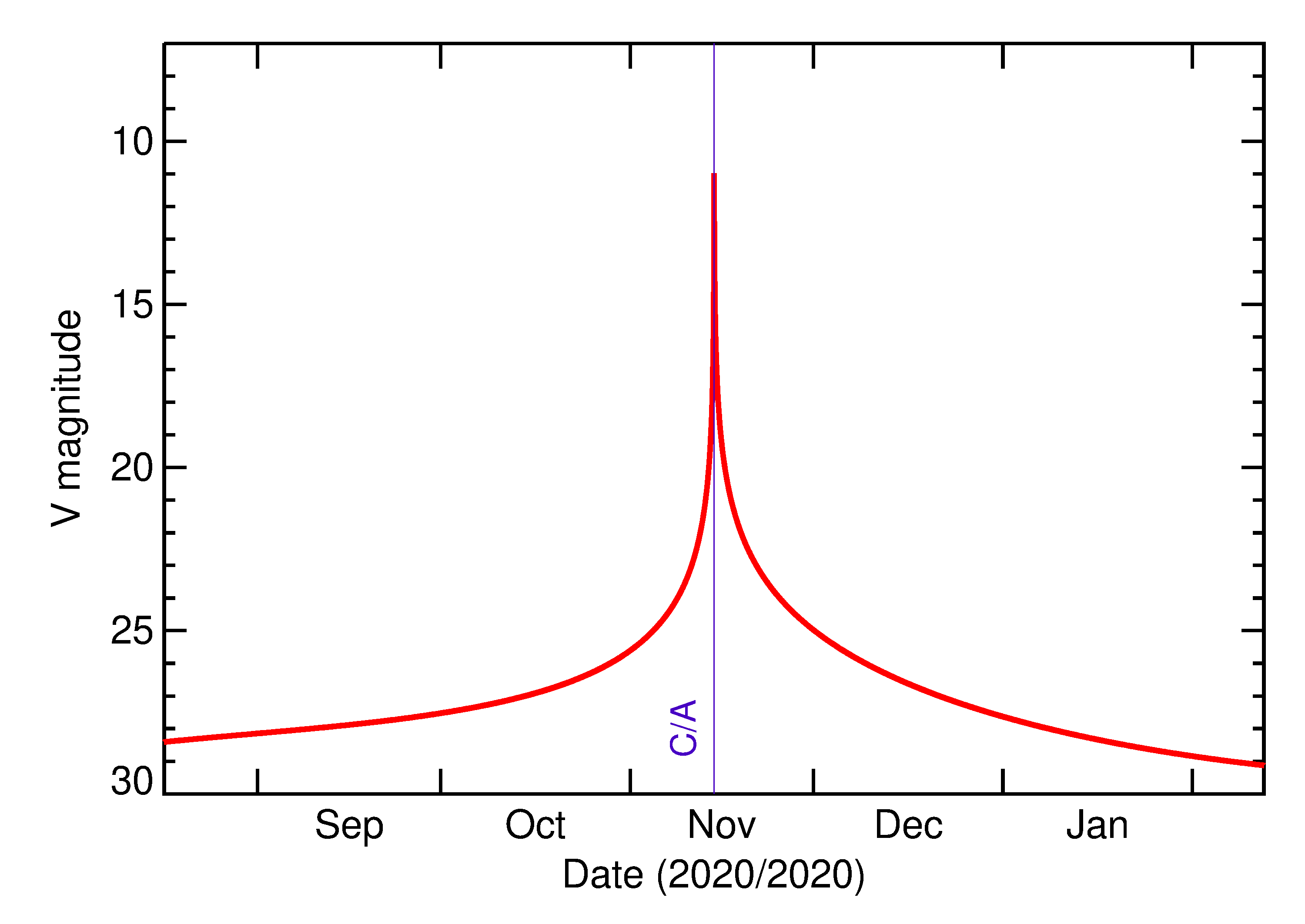 Predicted Brightness of 2020 VT4 in the months around closest approach