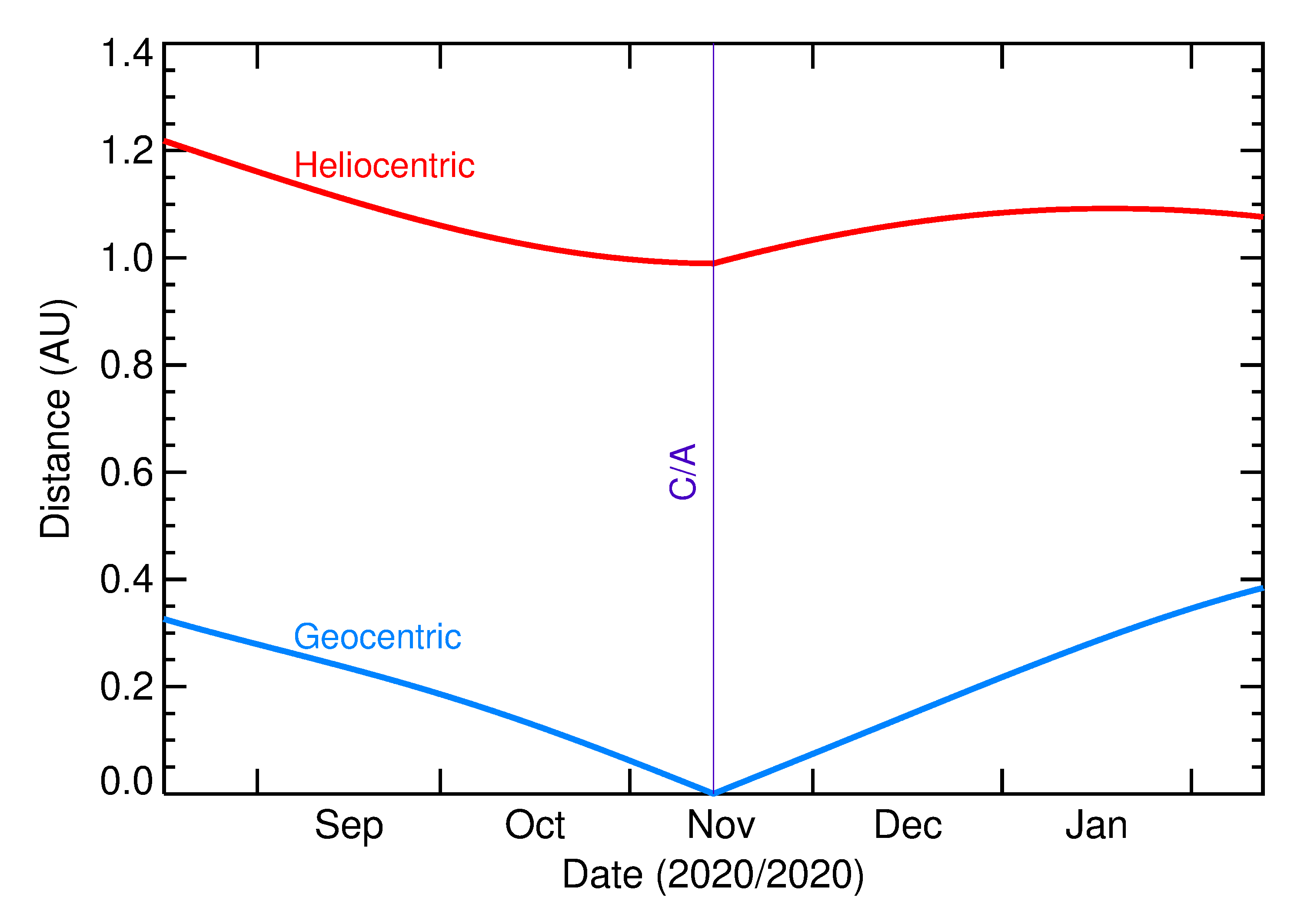 Heliocentric and Geocentric Distances of 2020 VT4 in the months around closest approach