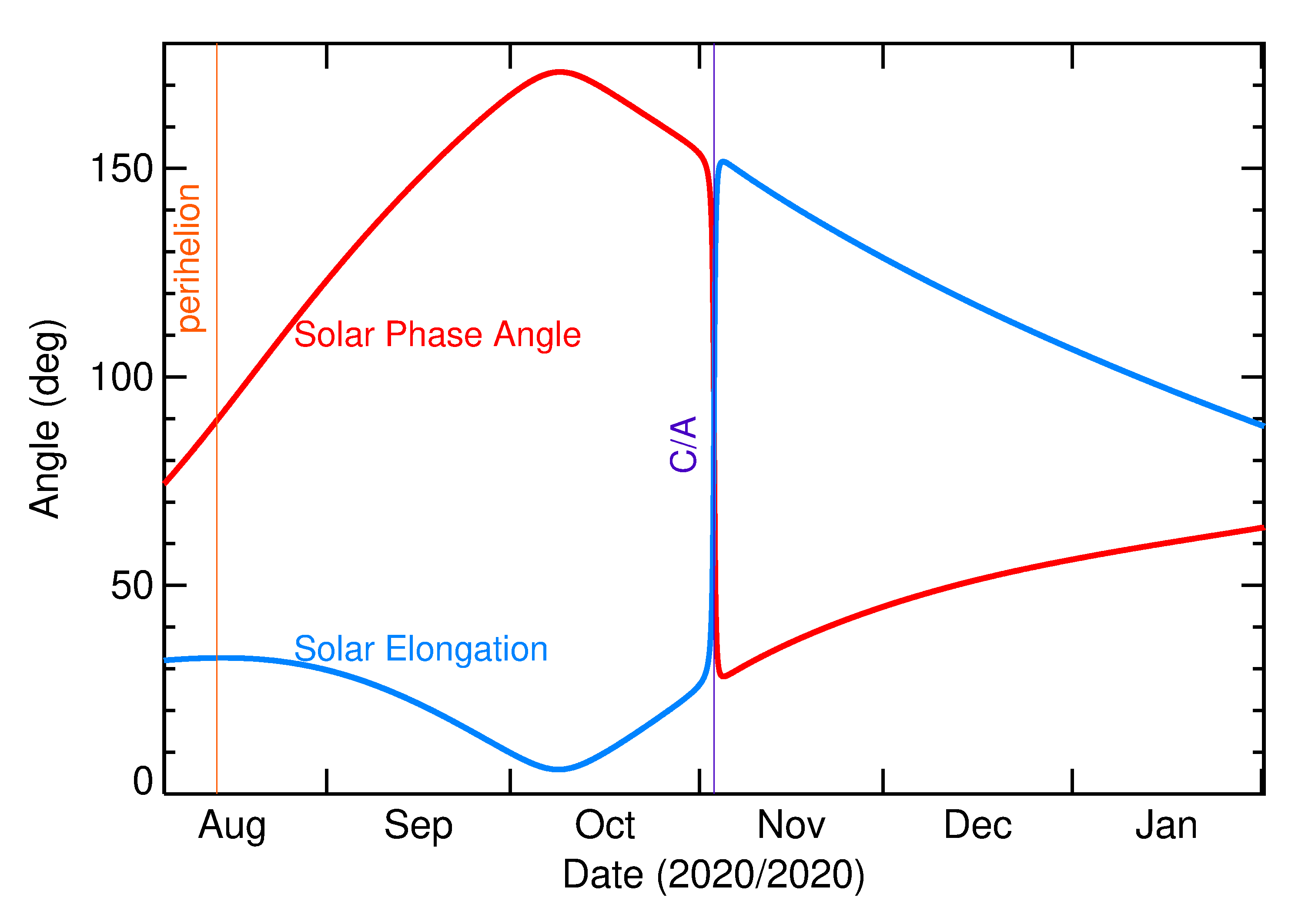 Solar Elongation and Solar Phase Angle of 2020 VW in the months around closest approach