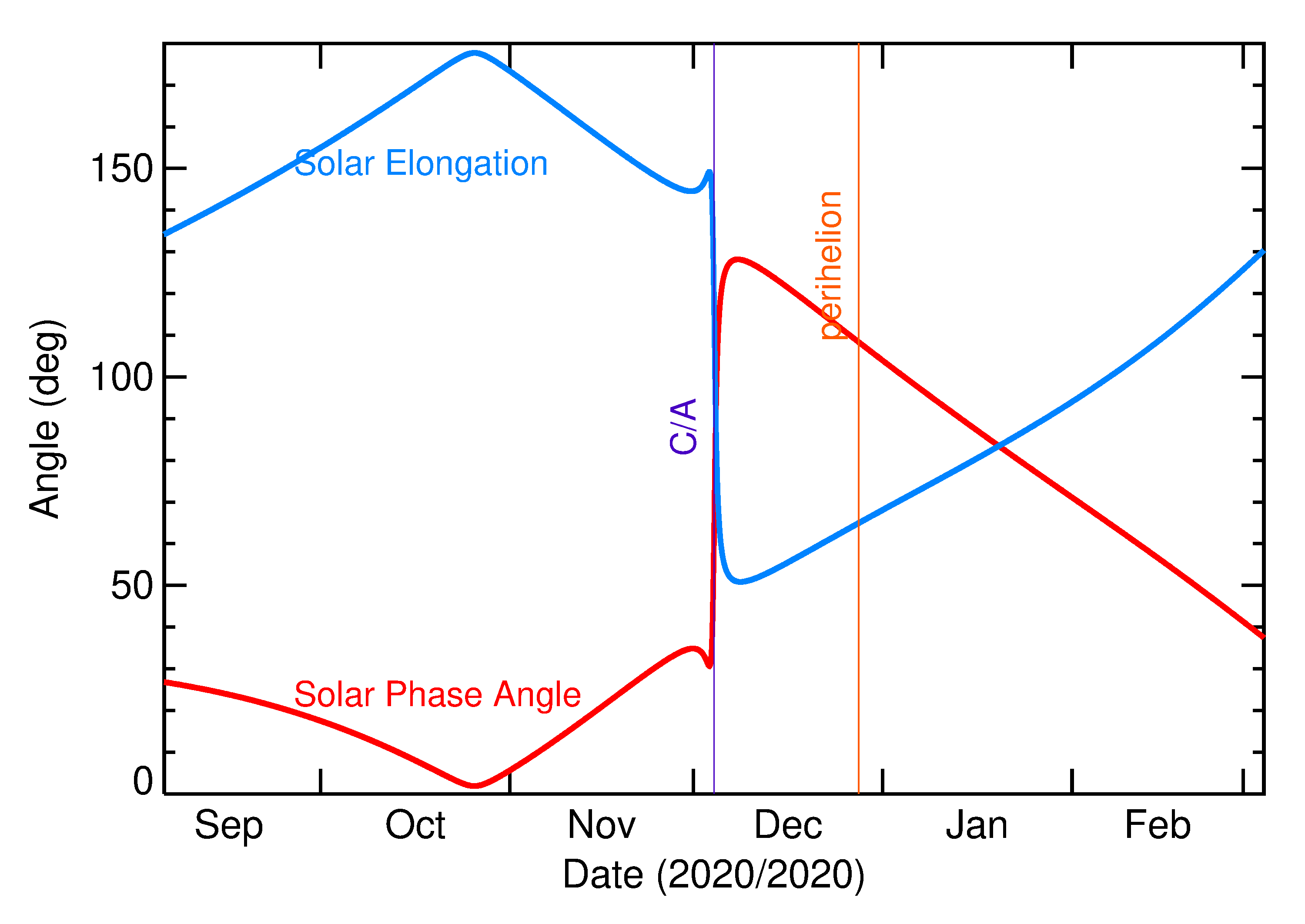 Solar Elongation and Solar Phase Angle of 2020 VZ6 in the months around closest approach