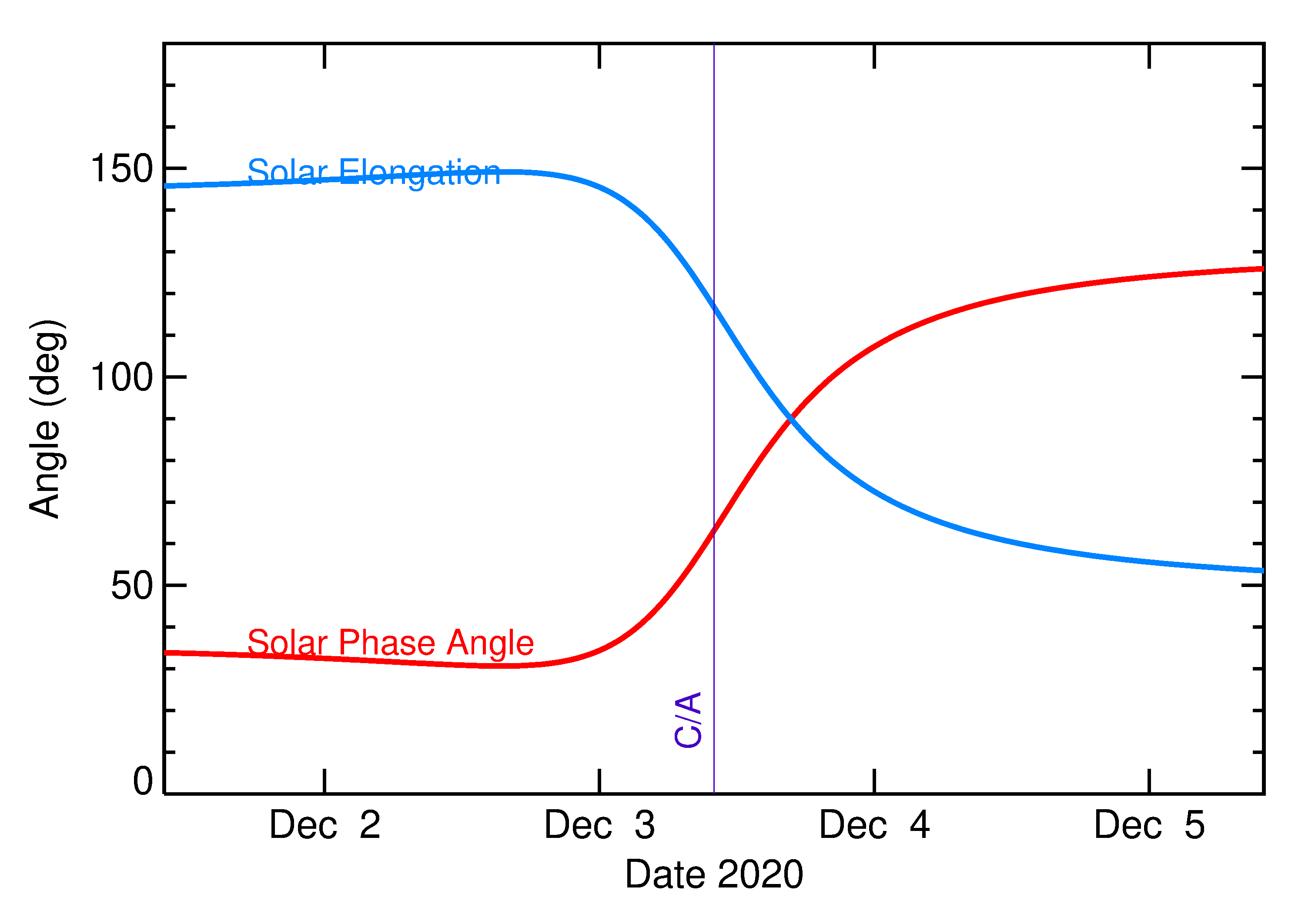 Solar Elongation and Solar Phase Angle of 2020 VZ6 in the days around closest approach