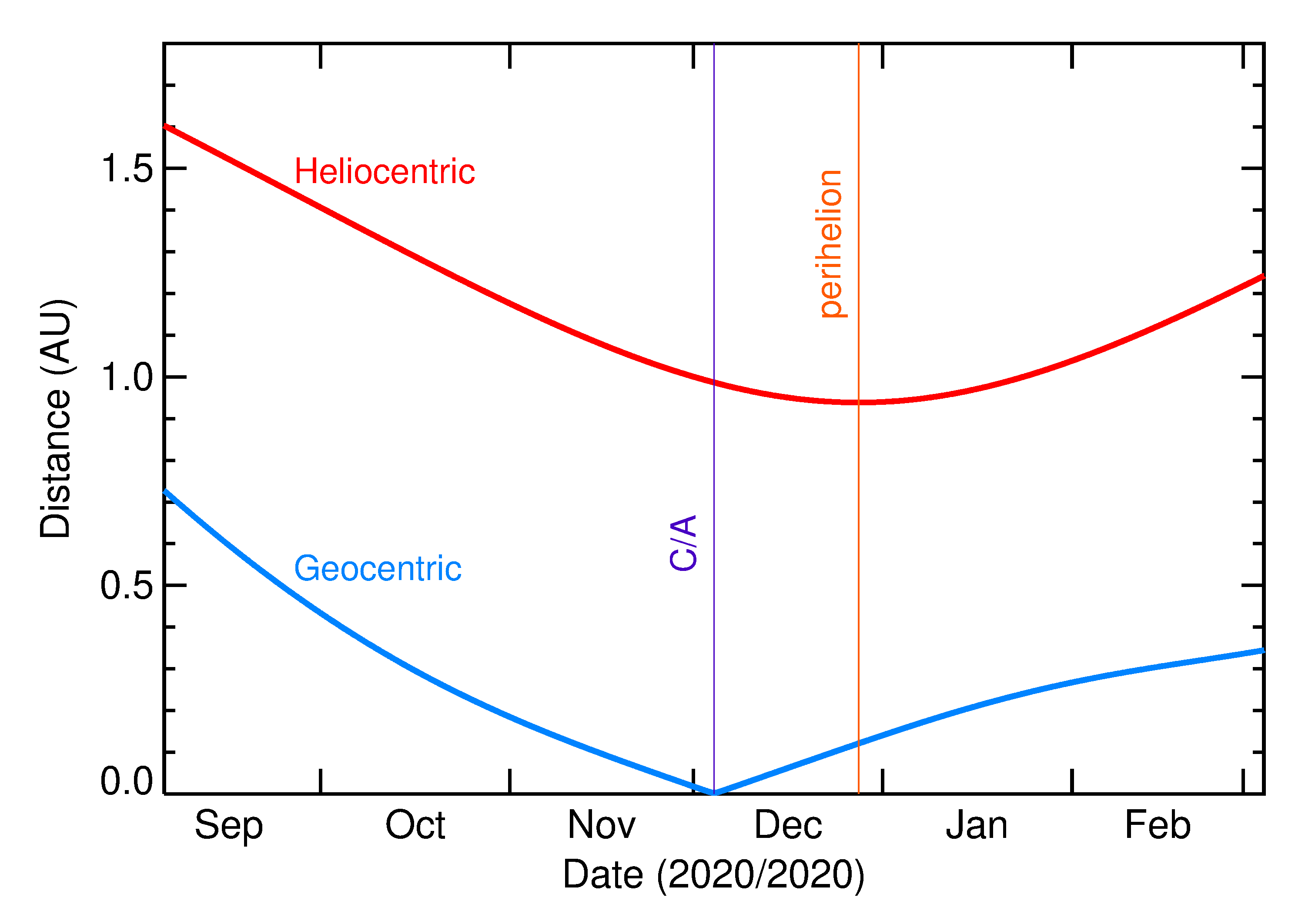 Heliocentric and Geocentric Distances of 2020 VZ6 in the months around closest approach