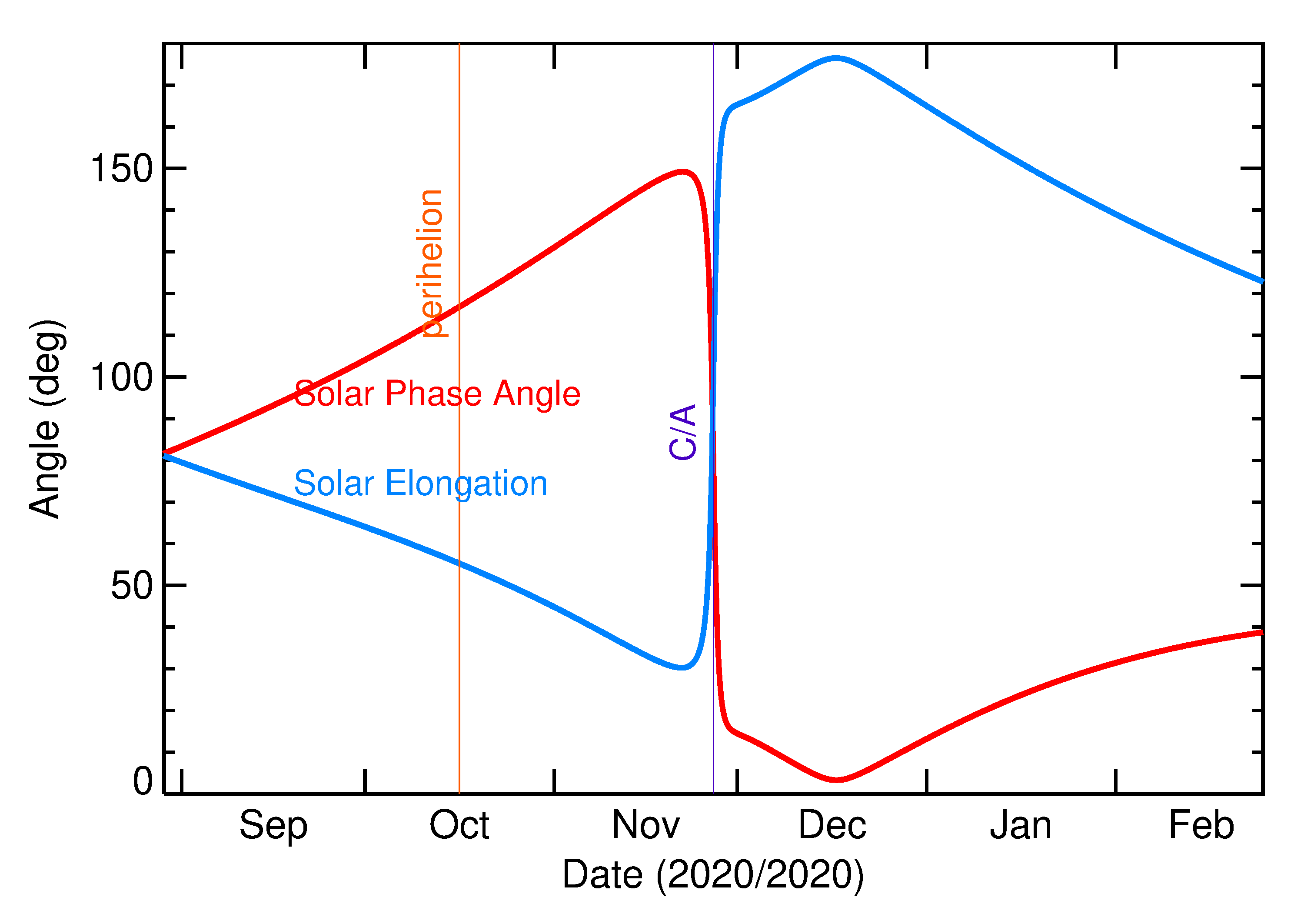 Solar Elongation and Solar Phase Angle of 2020 WG5 in the months around closest approach